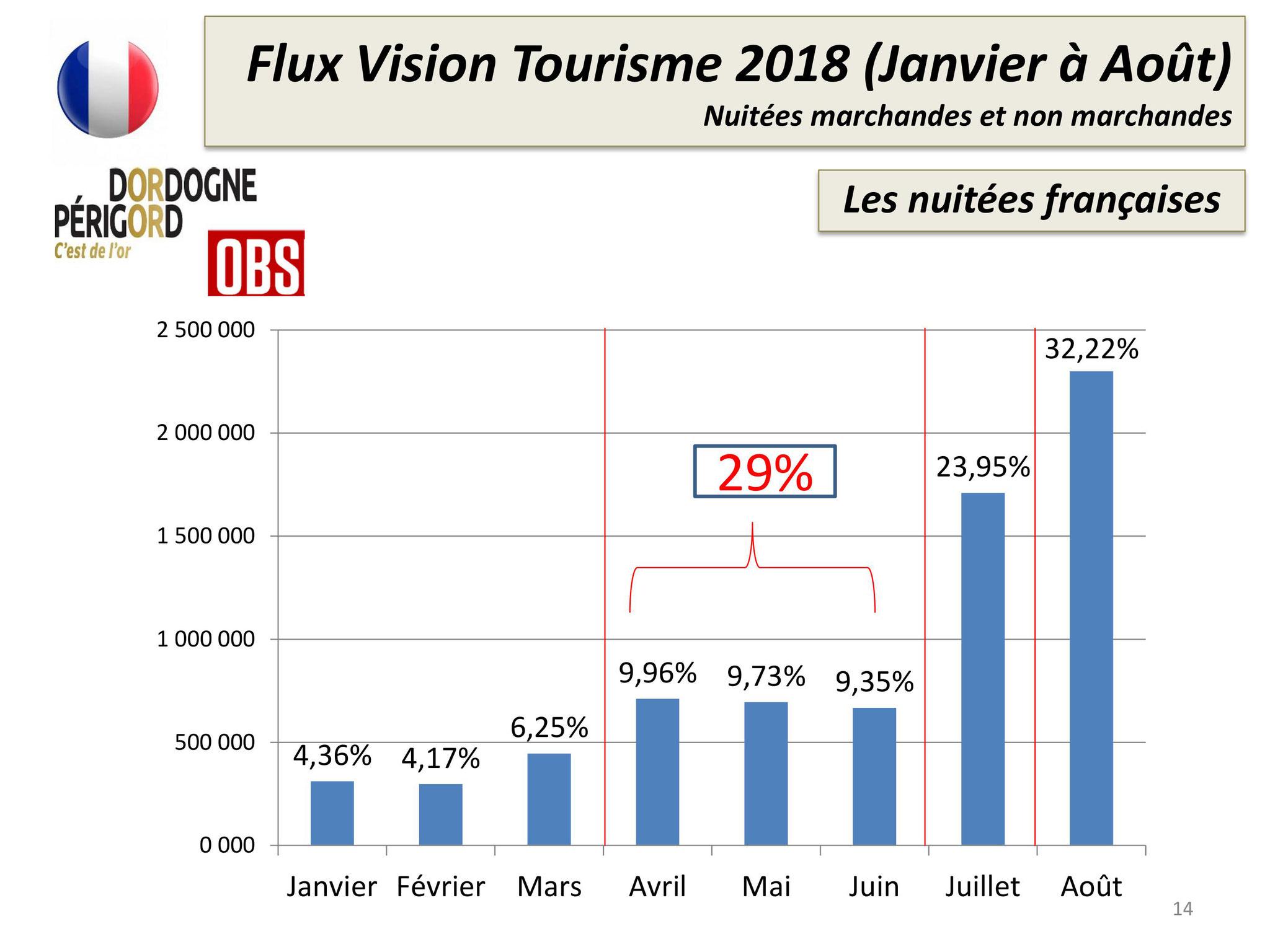 Les chiffres du tourisme en pays de bergerac le site des professionnels du tourisme en pays de - Office du tourisme bergerac ...