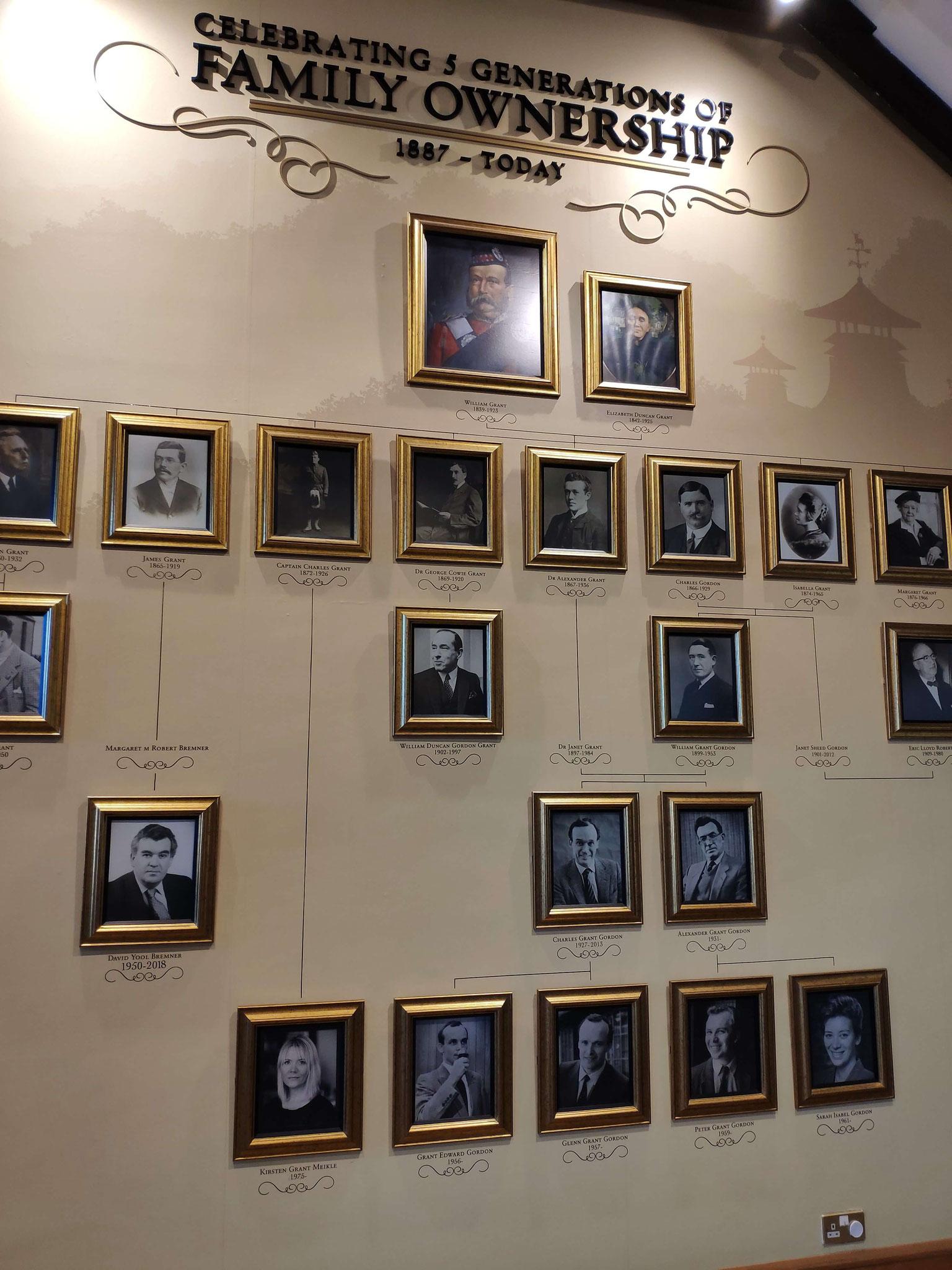 Die Ahnengalerie der Familie Grant.