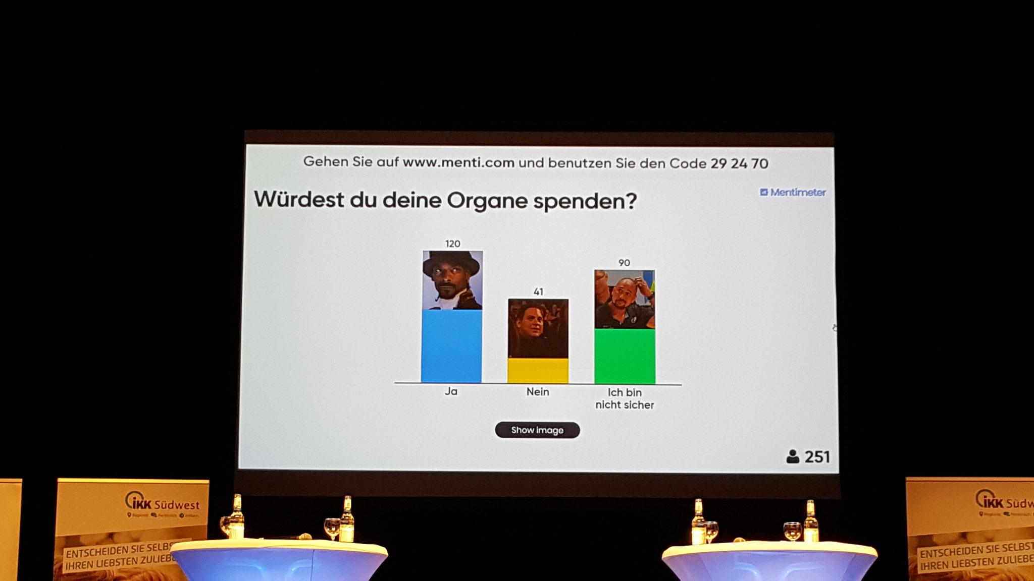 Ergebnis von einer der interaktiven Umfragen während des Vormittags.