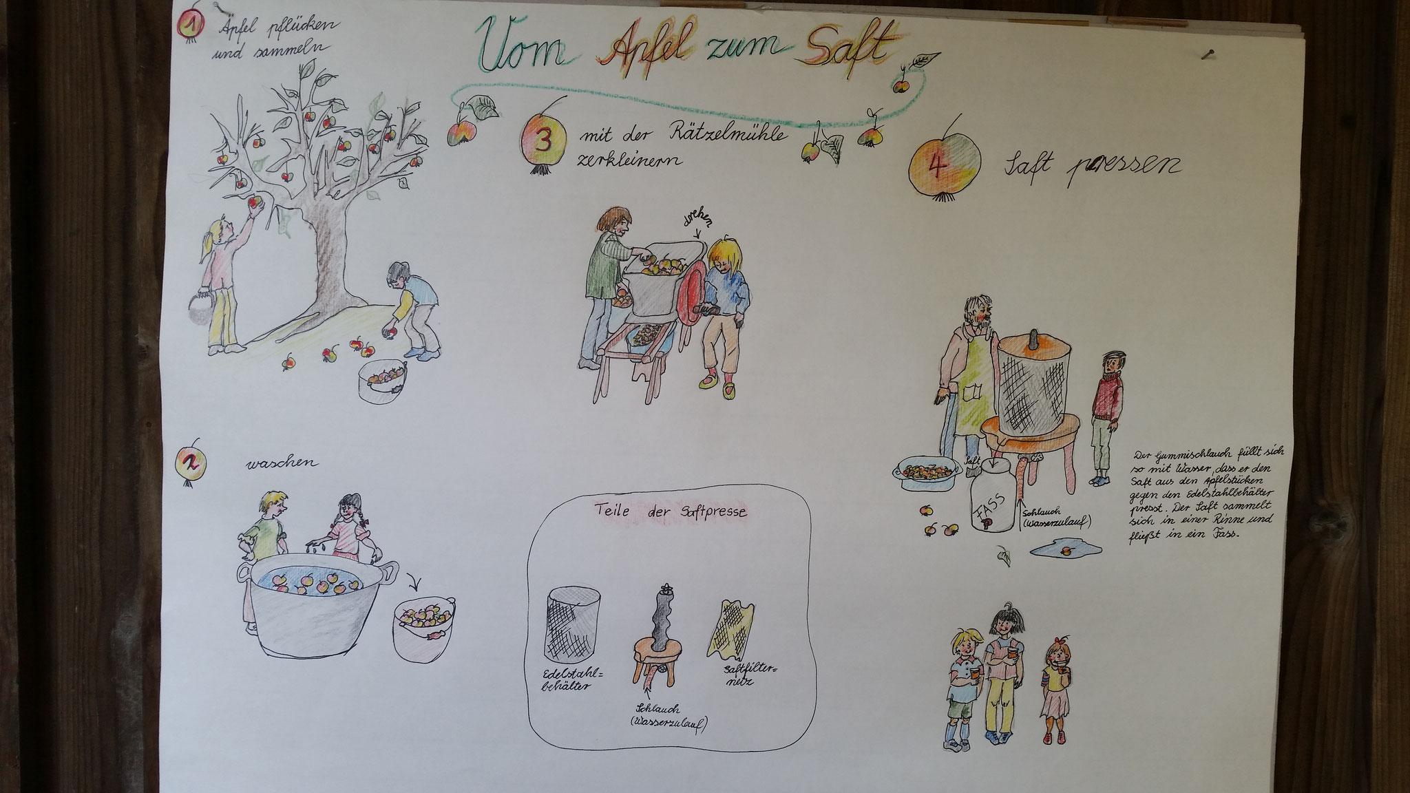 Ein Plakat entwickelt und gemalt von Frau Schmädecker, der Mutter unserer Kollegin.