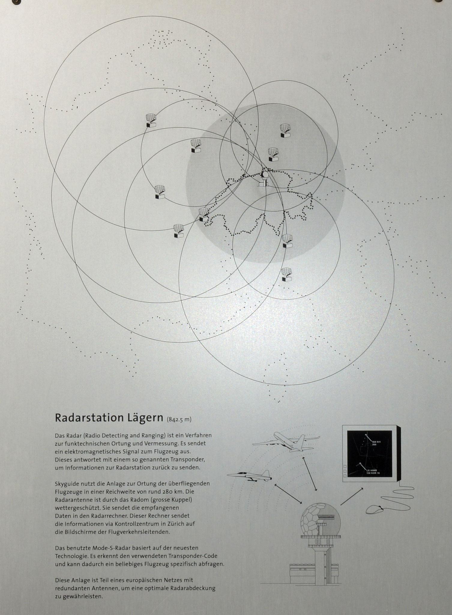 Wie funktioniert ein Radar?