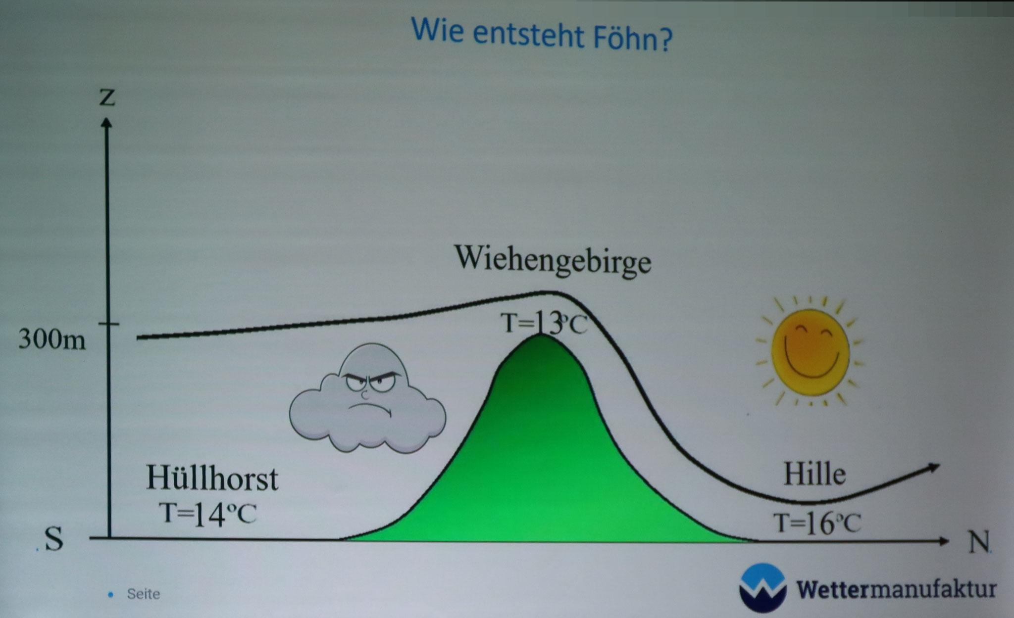 Grafik Föhn - Quelle: Wettermanufaktur