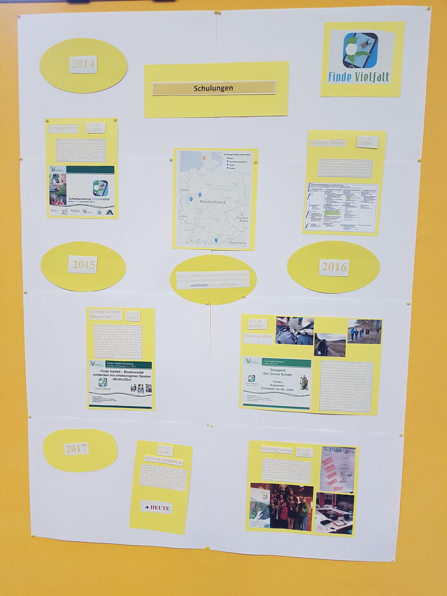 Posterrundgang durch das bisherige Projekt - Bereich Schulungen