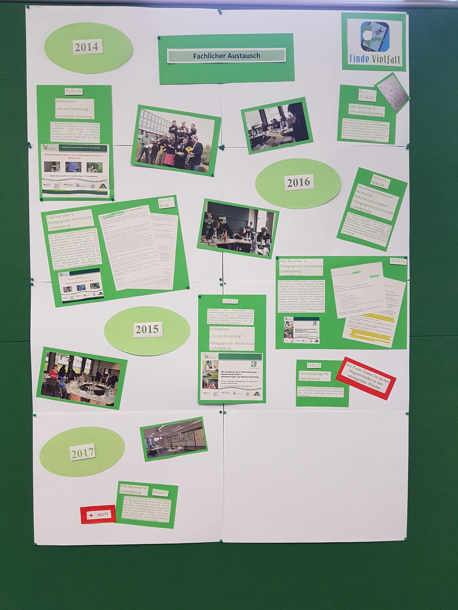 Posterrundgang durch das bisherige Projekt - Bereich fachlicher Austausch