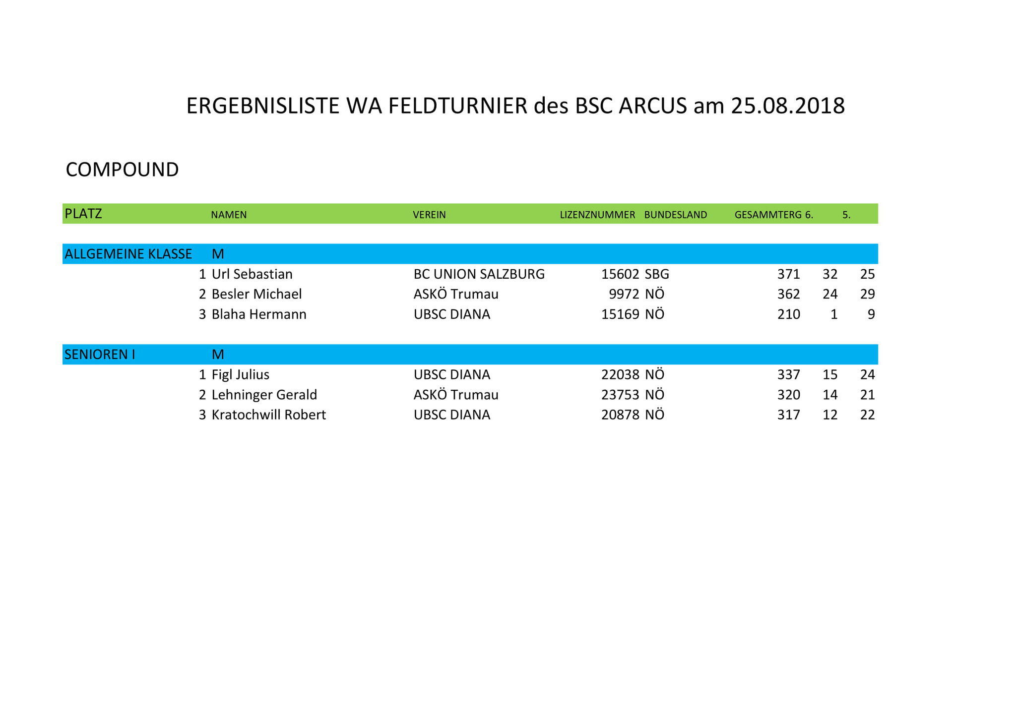 Ergebnisliste WA Feldturnier des BSC Arcus am 25.8.2018  - Compound