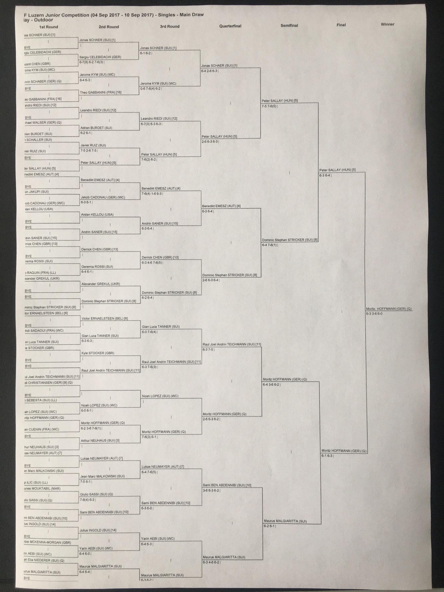 Tableau Luzern MS ITF mit super Halbfinalqualifikation