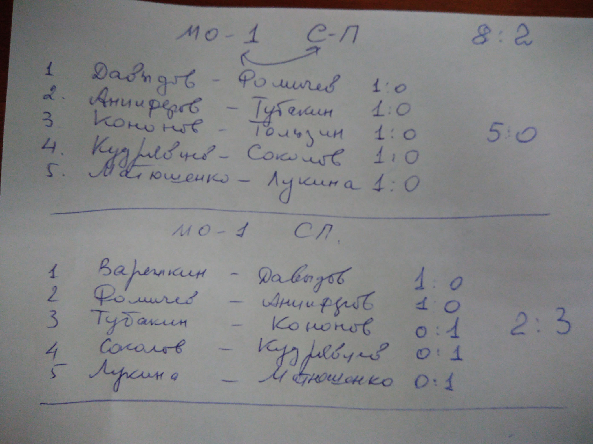 Результаты первого дня