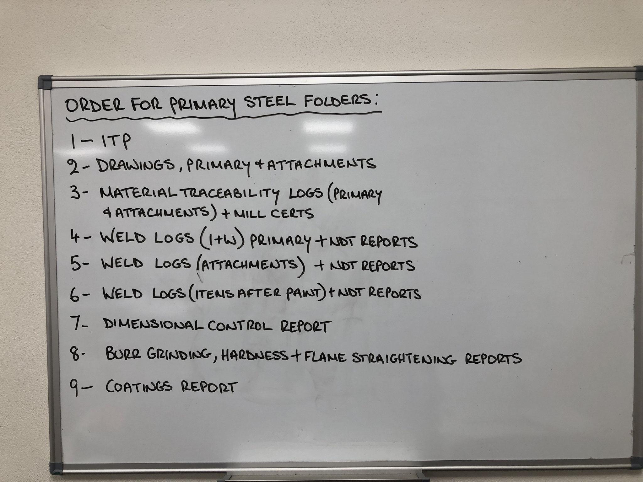 Checkliste Aufgabenstellung - Dokumentenstruktur und Prüfprozesse
