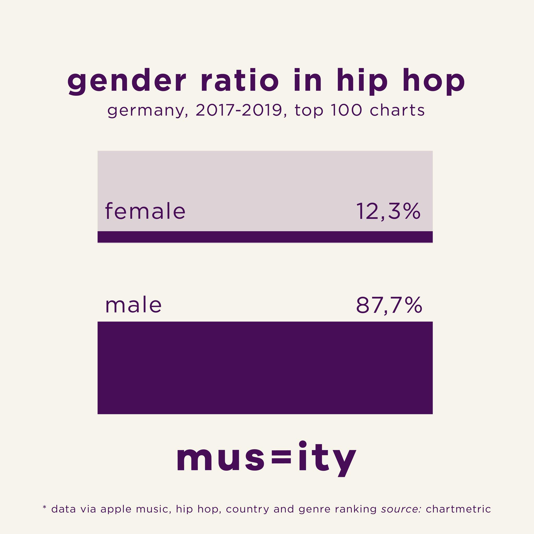 (c) musequality