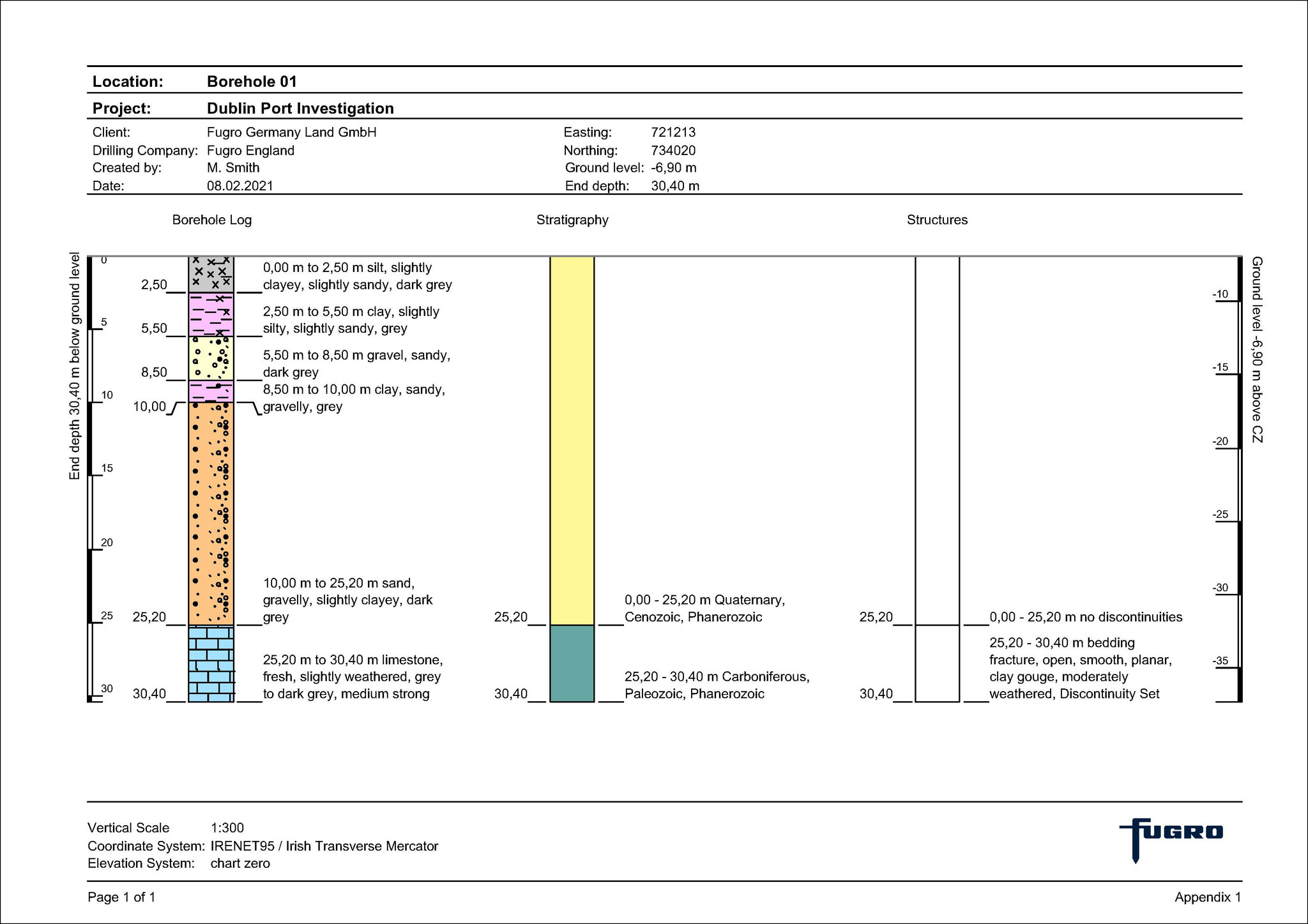GeODin layout for the display of layer data, stratigraphy and discontinuities