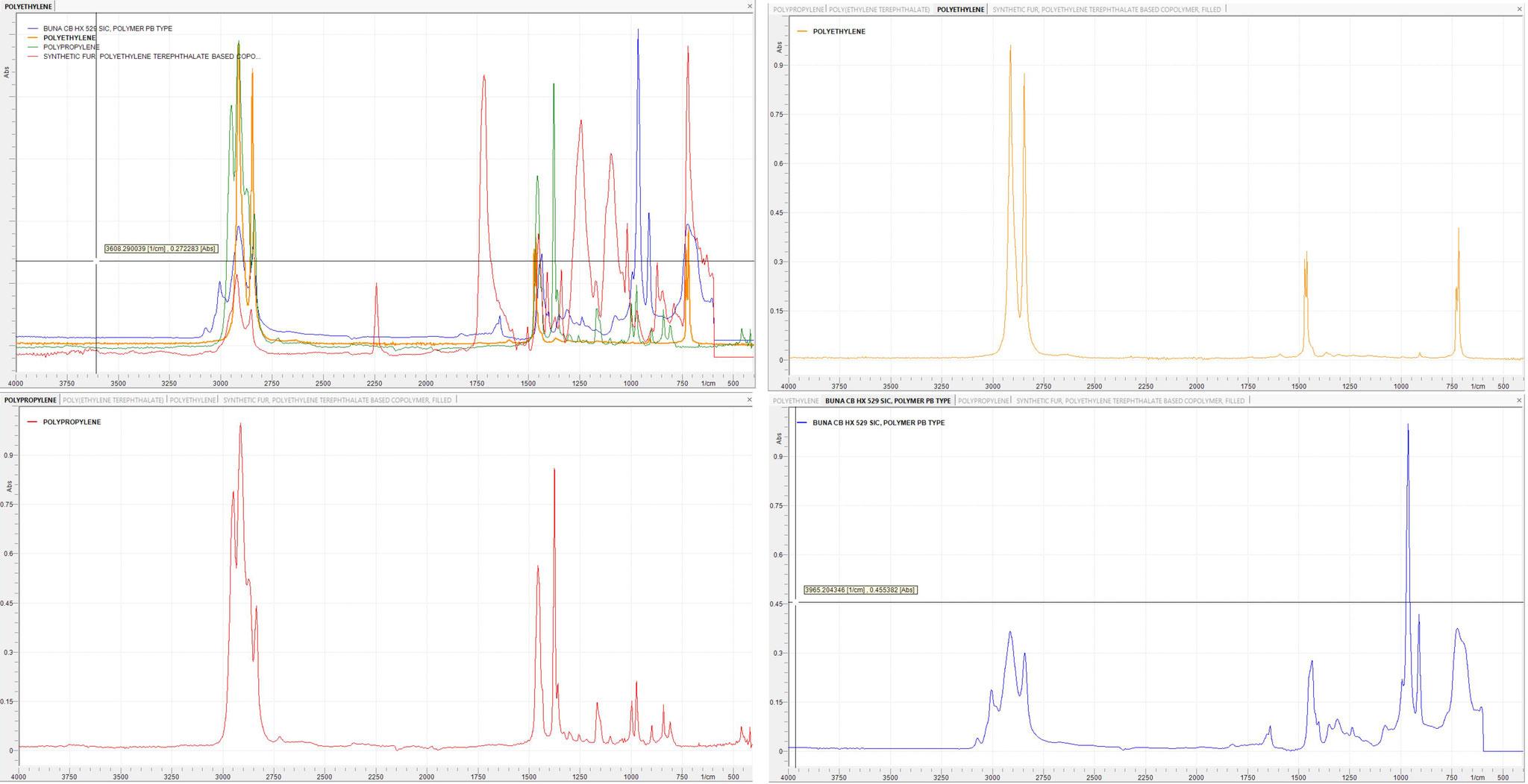 ATR-FTIR spectra of PE, PET, PBT, PP