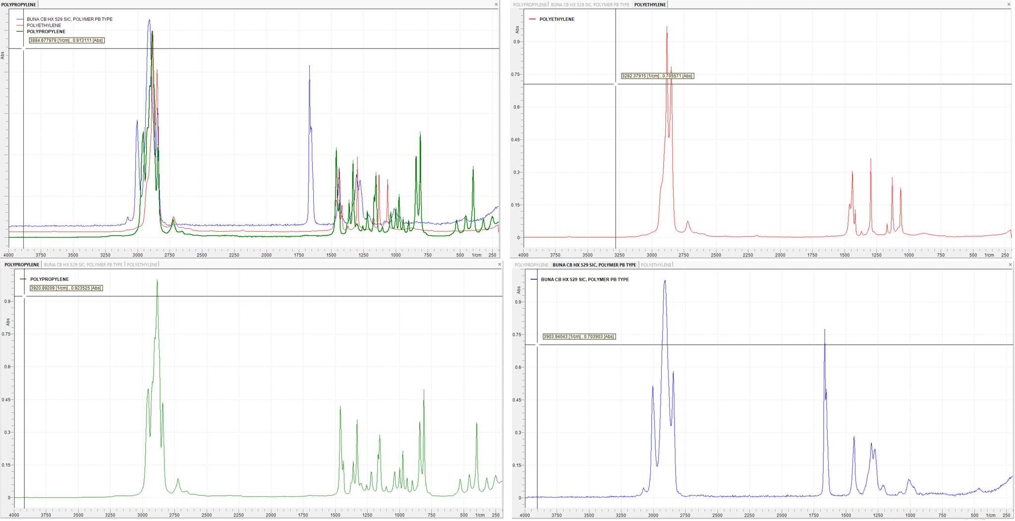 Raman spectra of PE, PET, PBT, PP