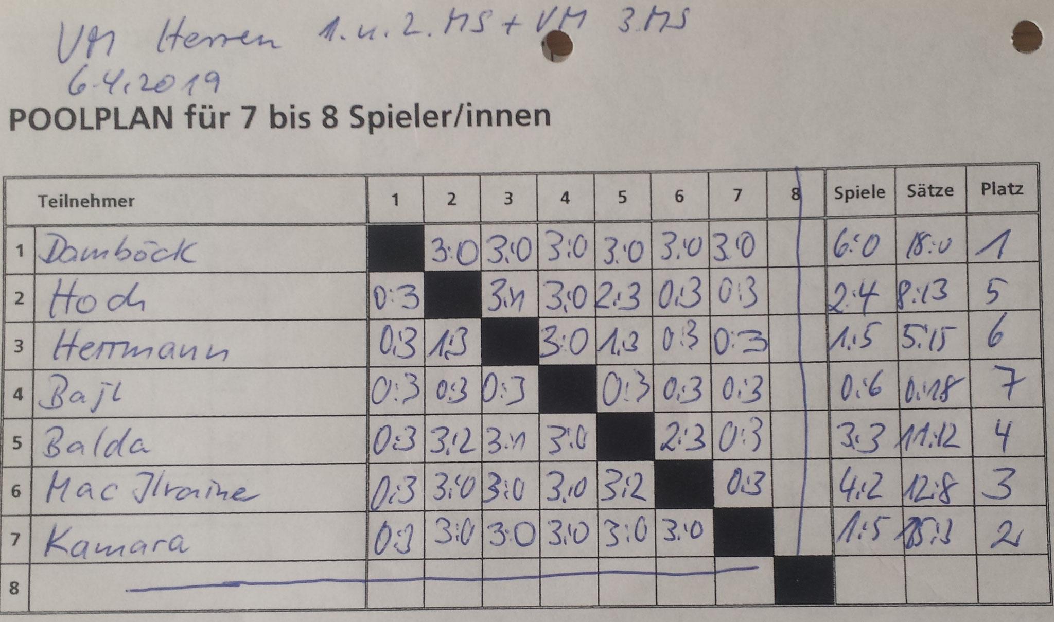 Vereinsmeisterschaften der Herren A, B und C am 05.04.2019