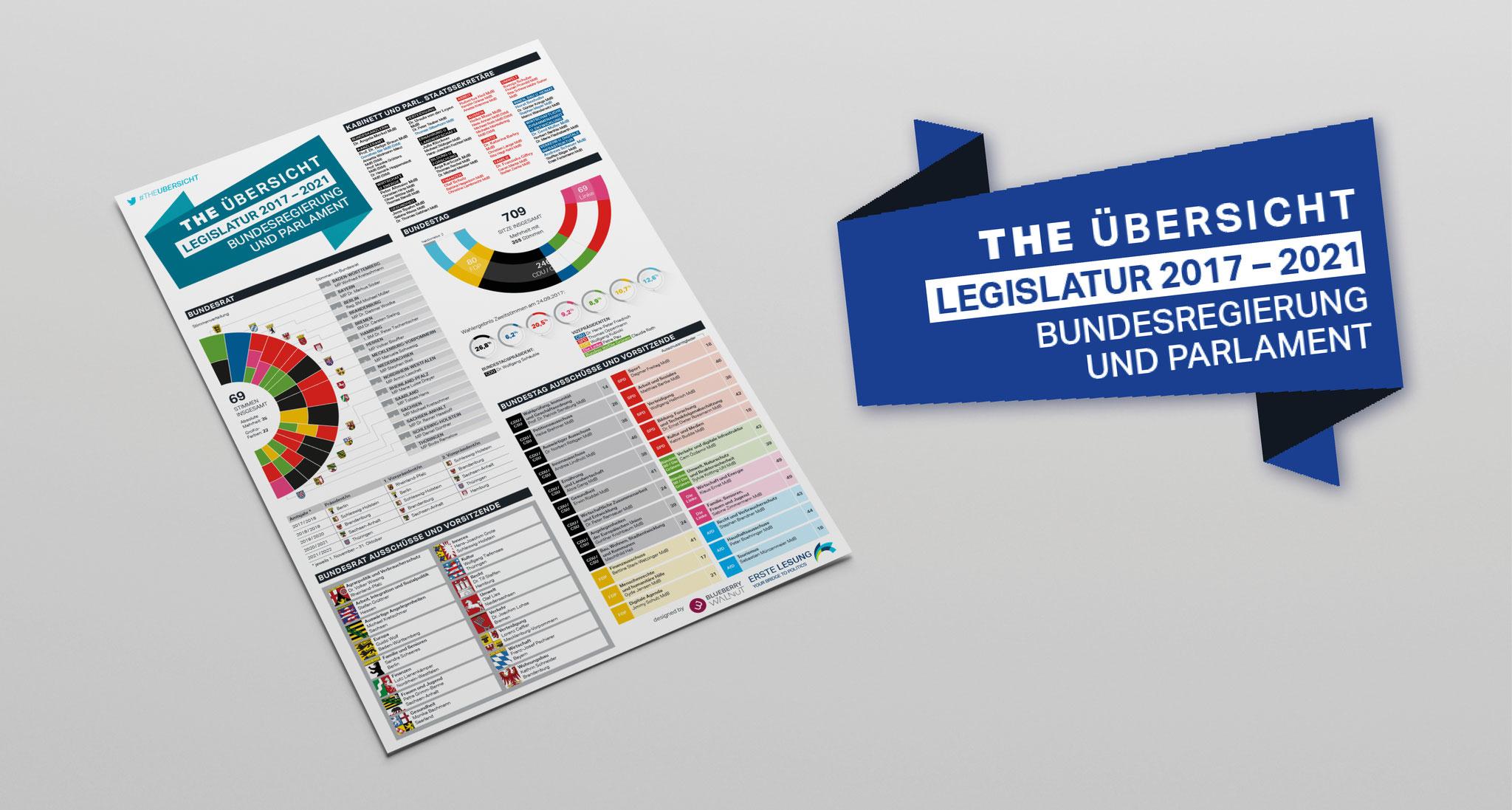 Download: Legislatur 2017-2021