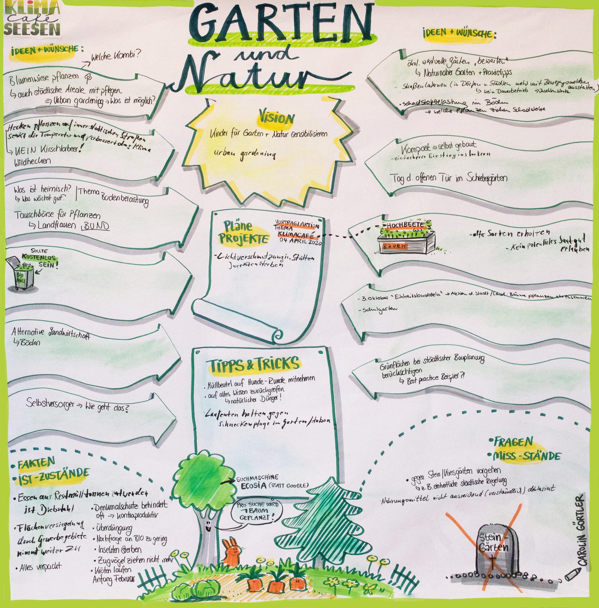 Graphic Facilitation Workshop Gruppenarbeit Natur und Garten