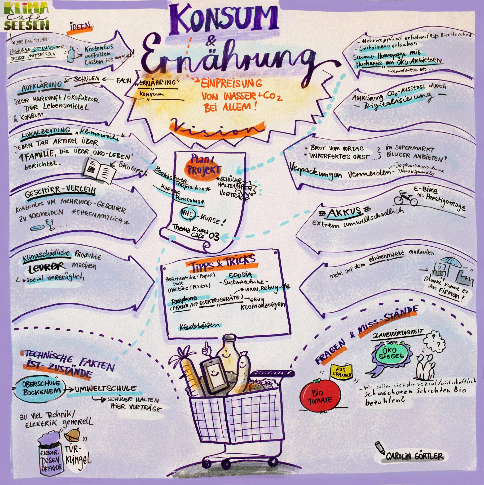 Graphic Facilitation Workshop Gruppenarbeit Konsum und Ernährung
