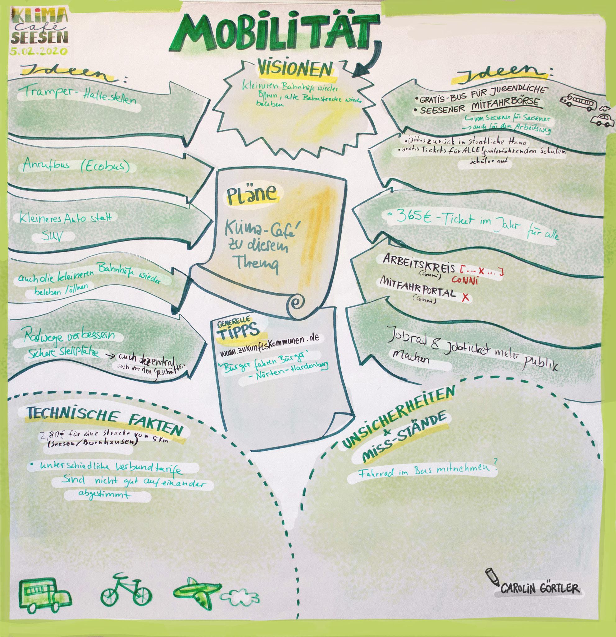 Graphic Facilitation Workshop Gruppenarbeit Mobilität