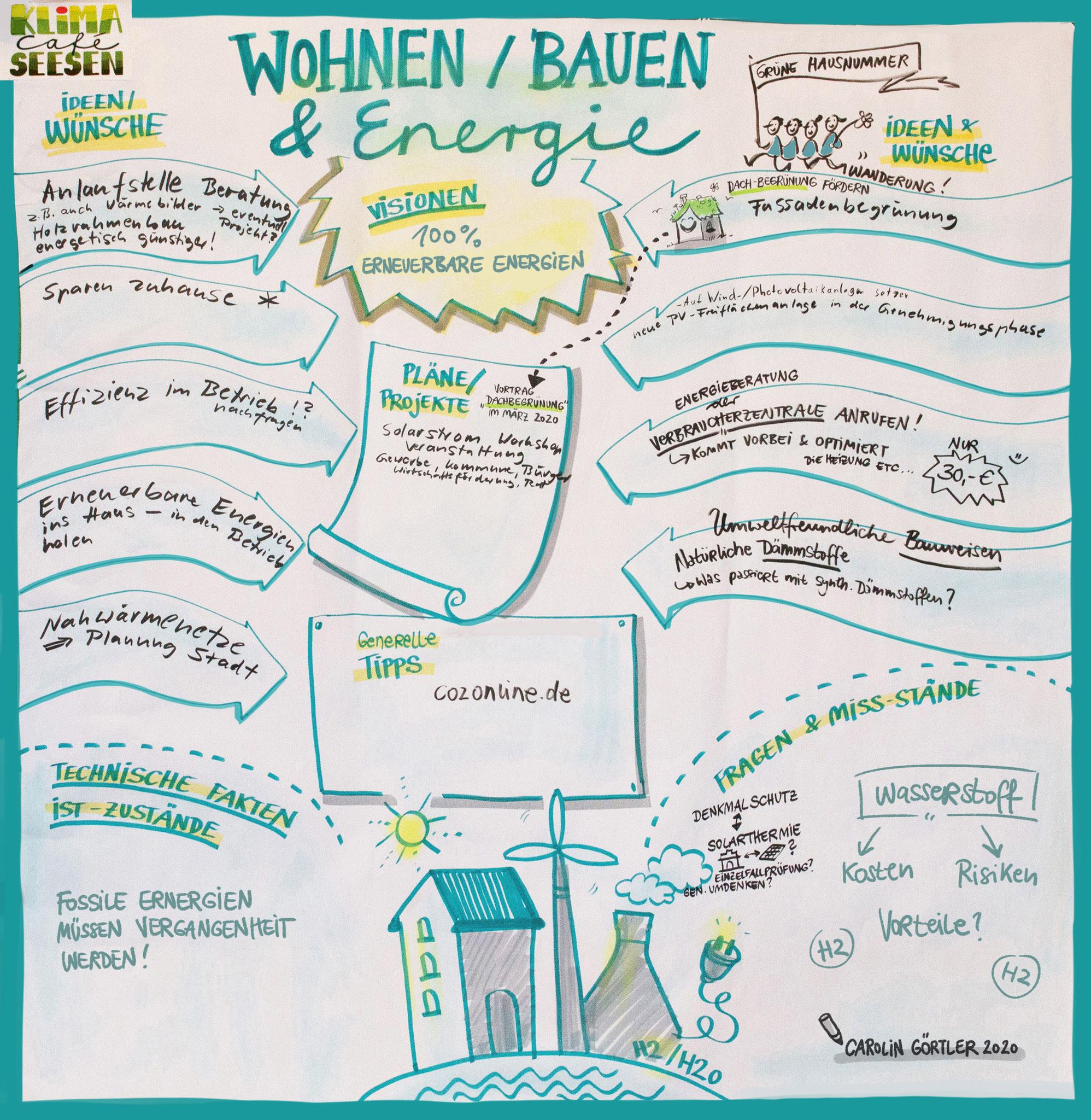 Graphic Faciltation Workshop Gruppenarbeit Wohnen Bauen Energie