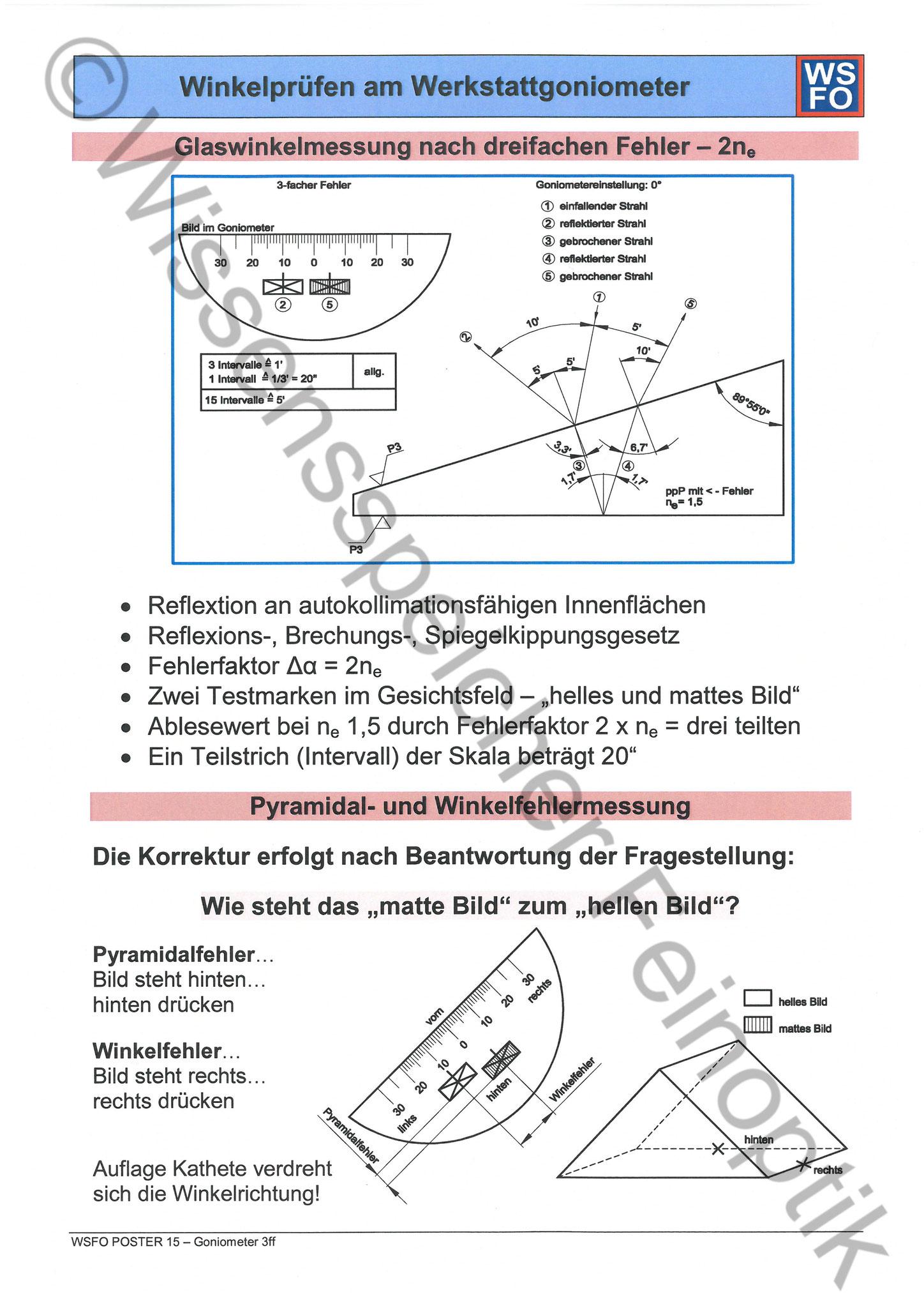 Poster 15: Goniometer 2ne