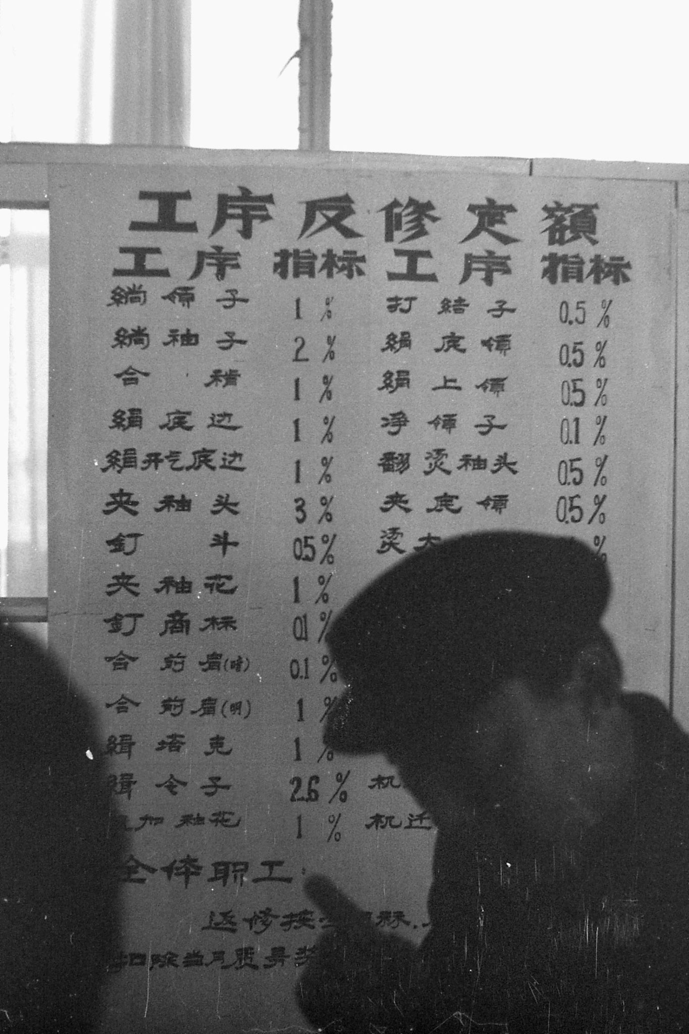 3/12/1988: 15: day trip to Shun Yi