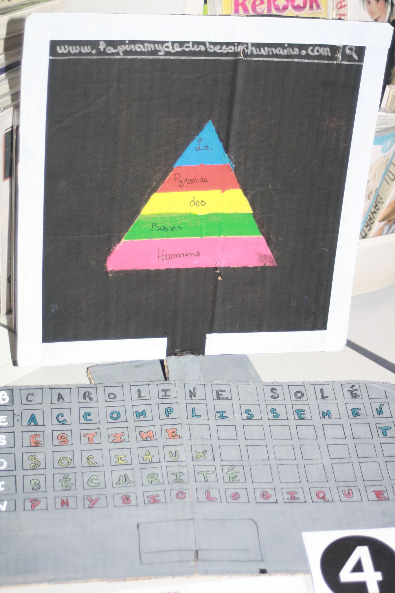 """""""La pyramides des besoins humains"""", le jeu sur Internet auquel.... va s'inscrire... Michael et Mathilde"""