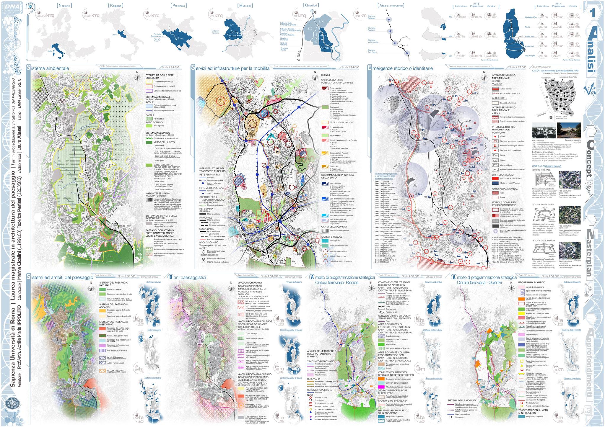 Analisi - Inquadramento Territoriale - © F. Perissi, M. Cicalini