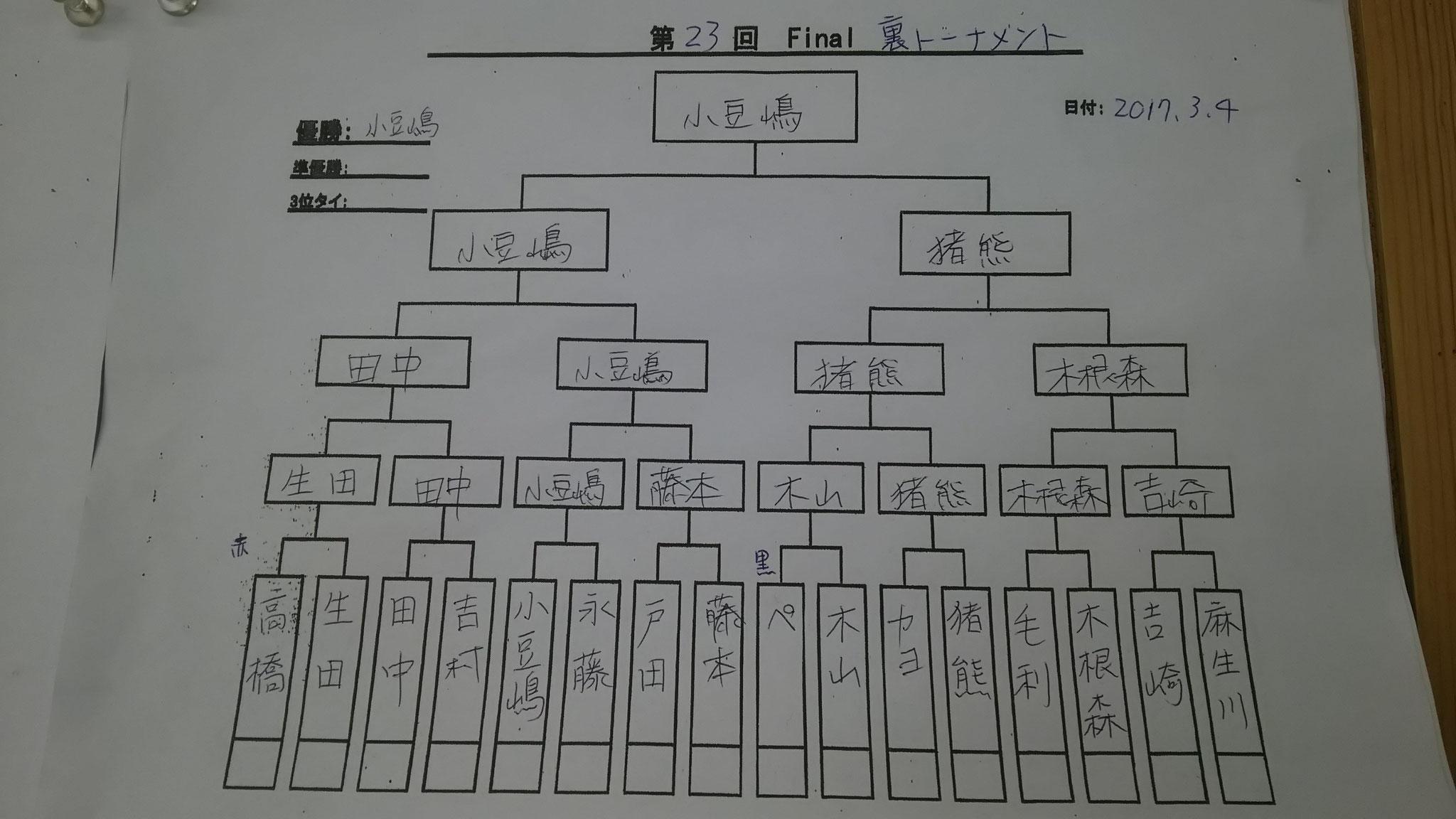 裏の優勝は小豆嶋さん!やったねー。