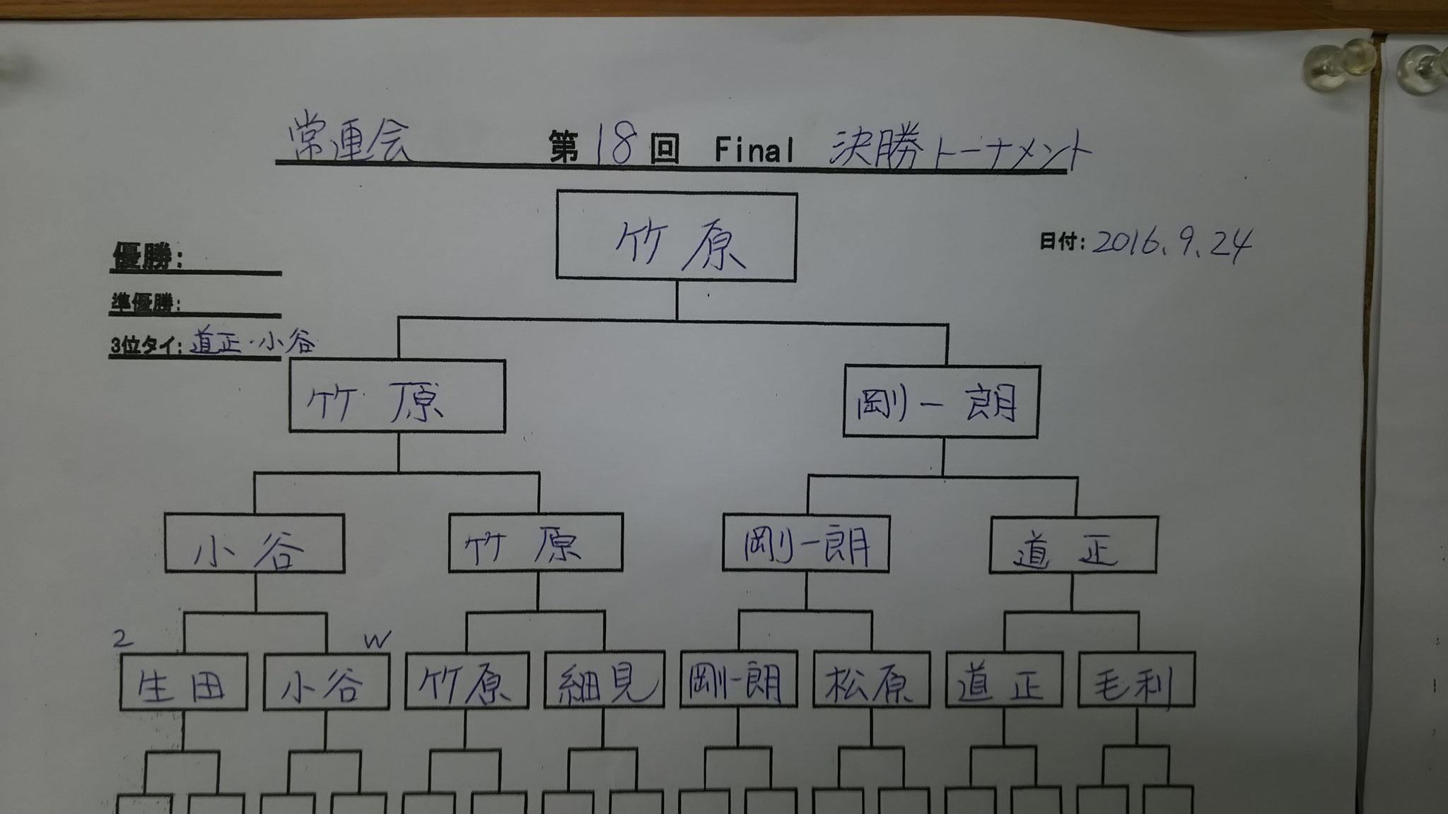 決勝トーナメント表