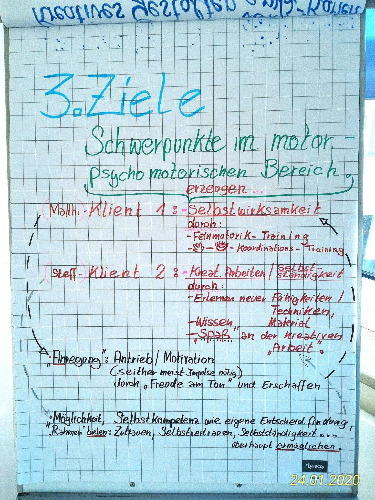 Flipchart Konzept S.2 zur Anleitung