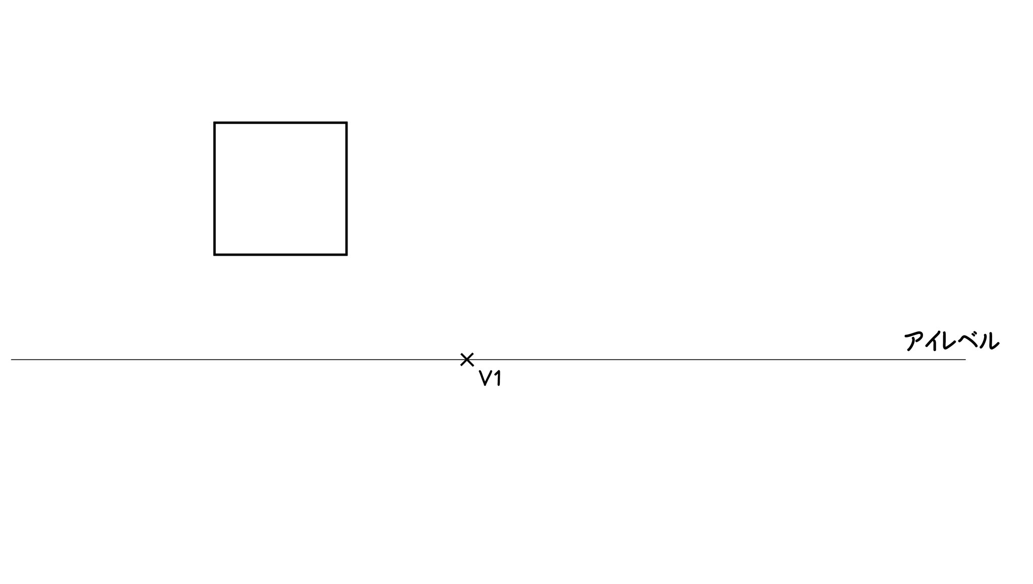 ②1点パースの場合は、見ているものに相対するのは「面」です。その面である正方形を水平線と垂直線で描きます