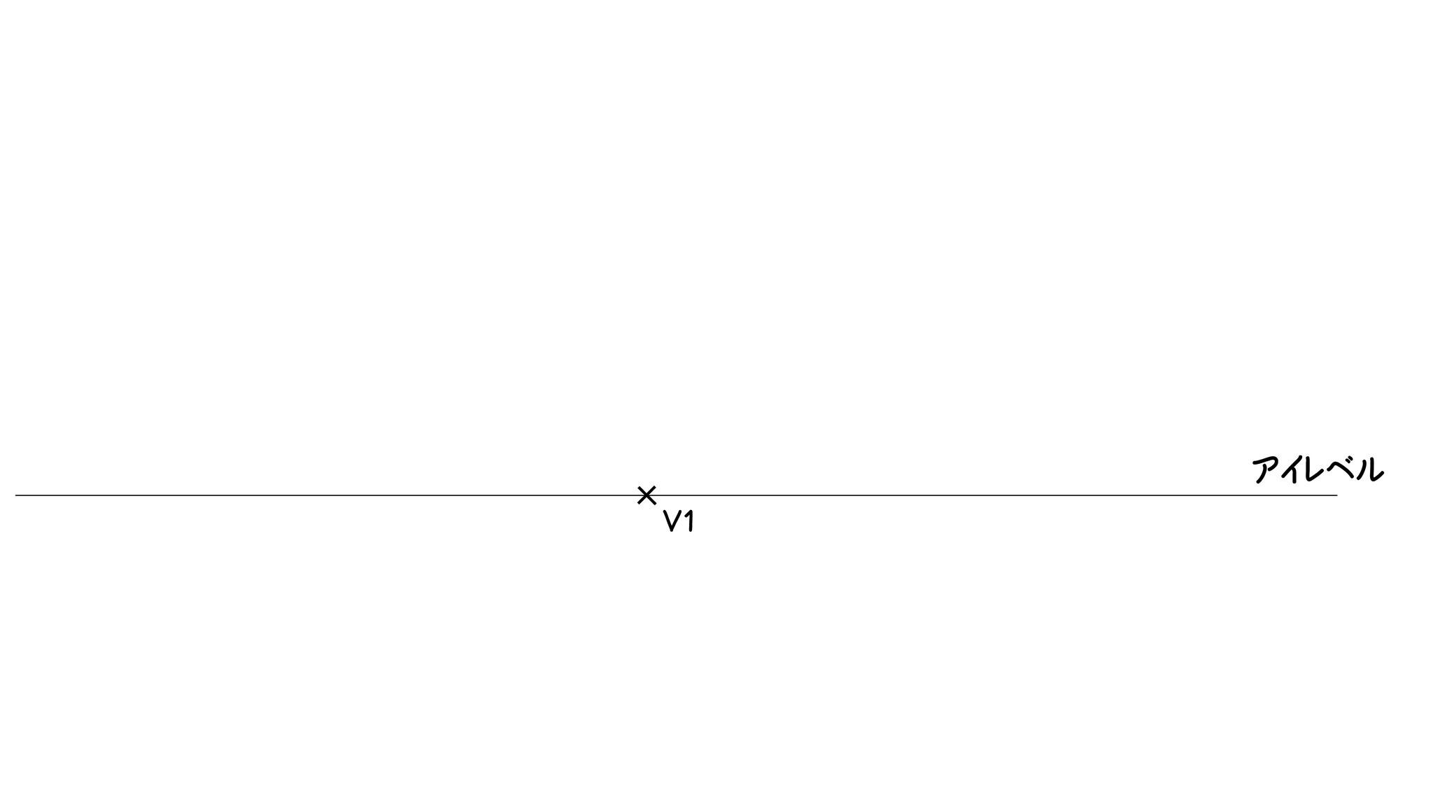 ①まずアイレベルを引き、消失点V1を適当な場所に作ります。