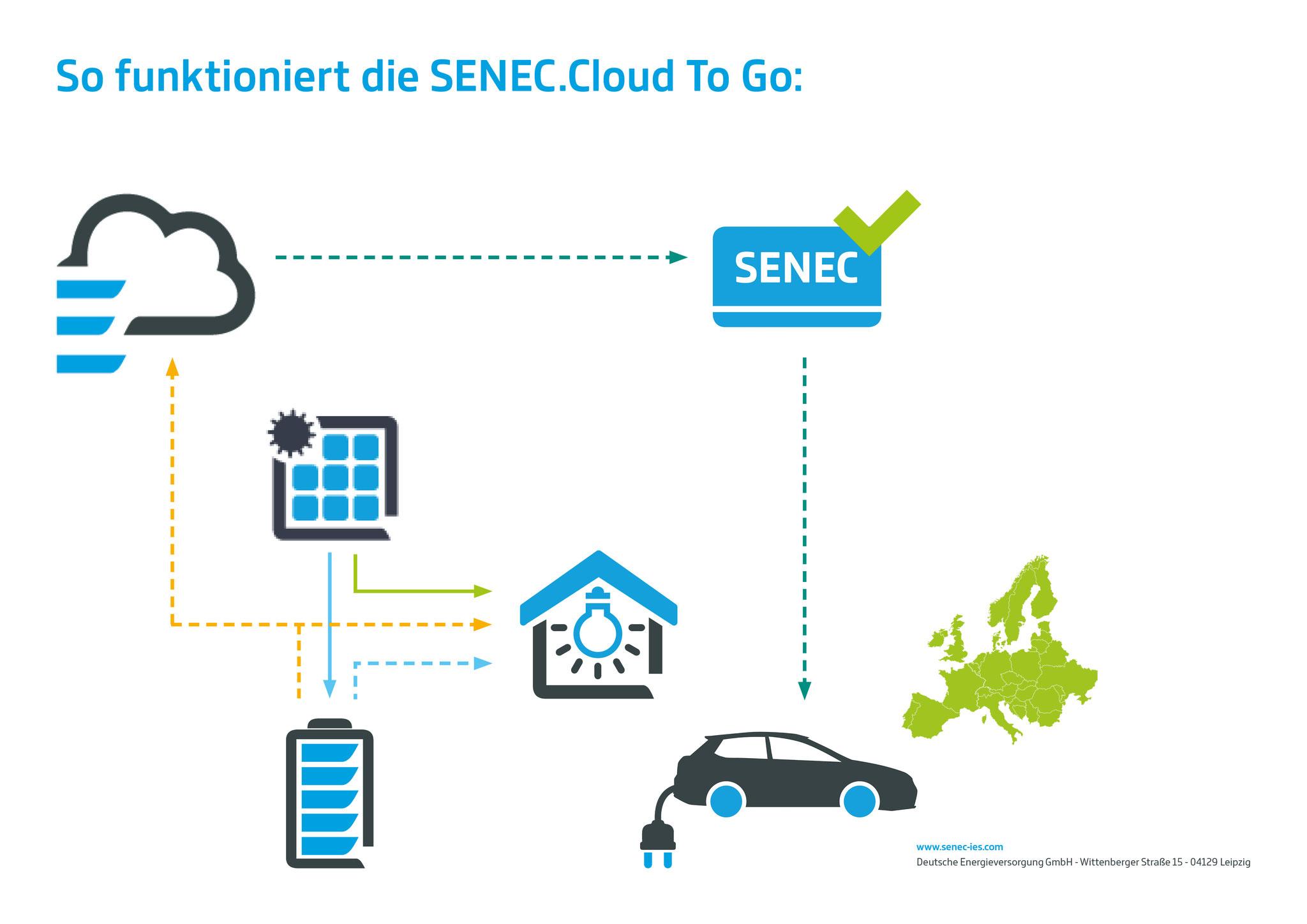 Die Senec Cloud 2.0