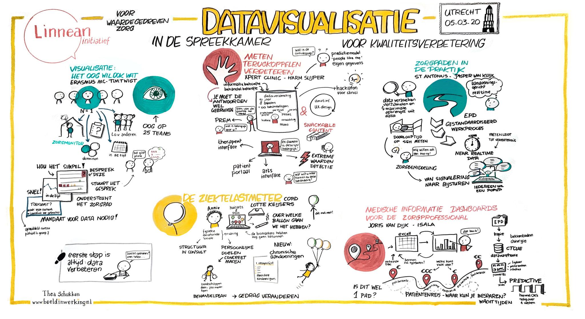 getekend verslag datavisualisatie Zorginstituut