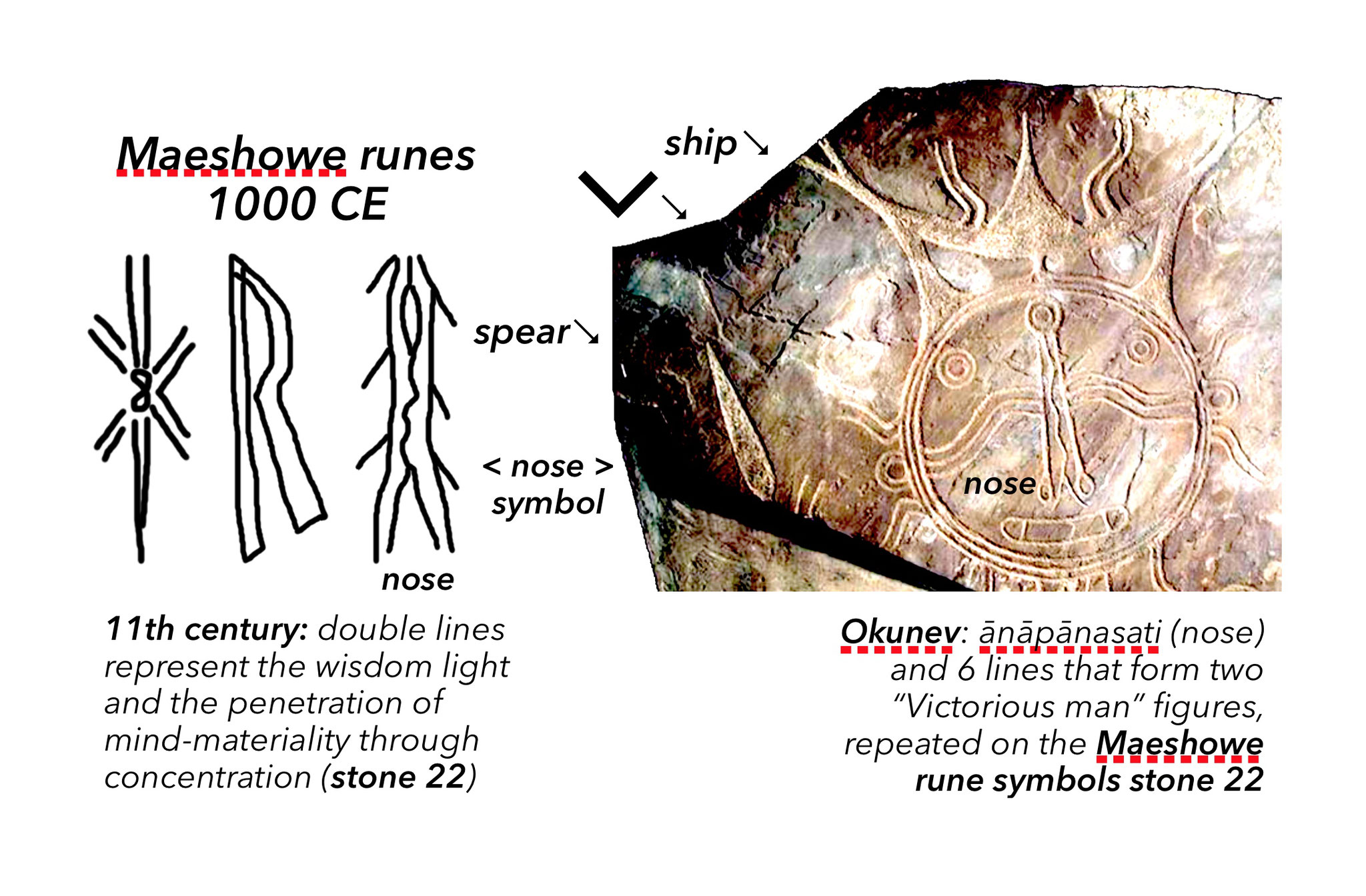 "The ""8"" of the Phaistos warrior still used in 11th-century Maeshowe inscriptions which are closely linked to Okunev images from Siberia, were both sites visited by envoys of Ashoka c. 250 BC?"