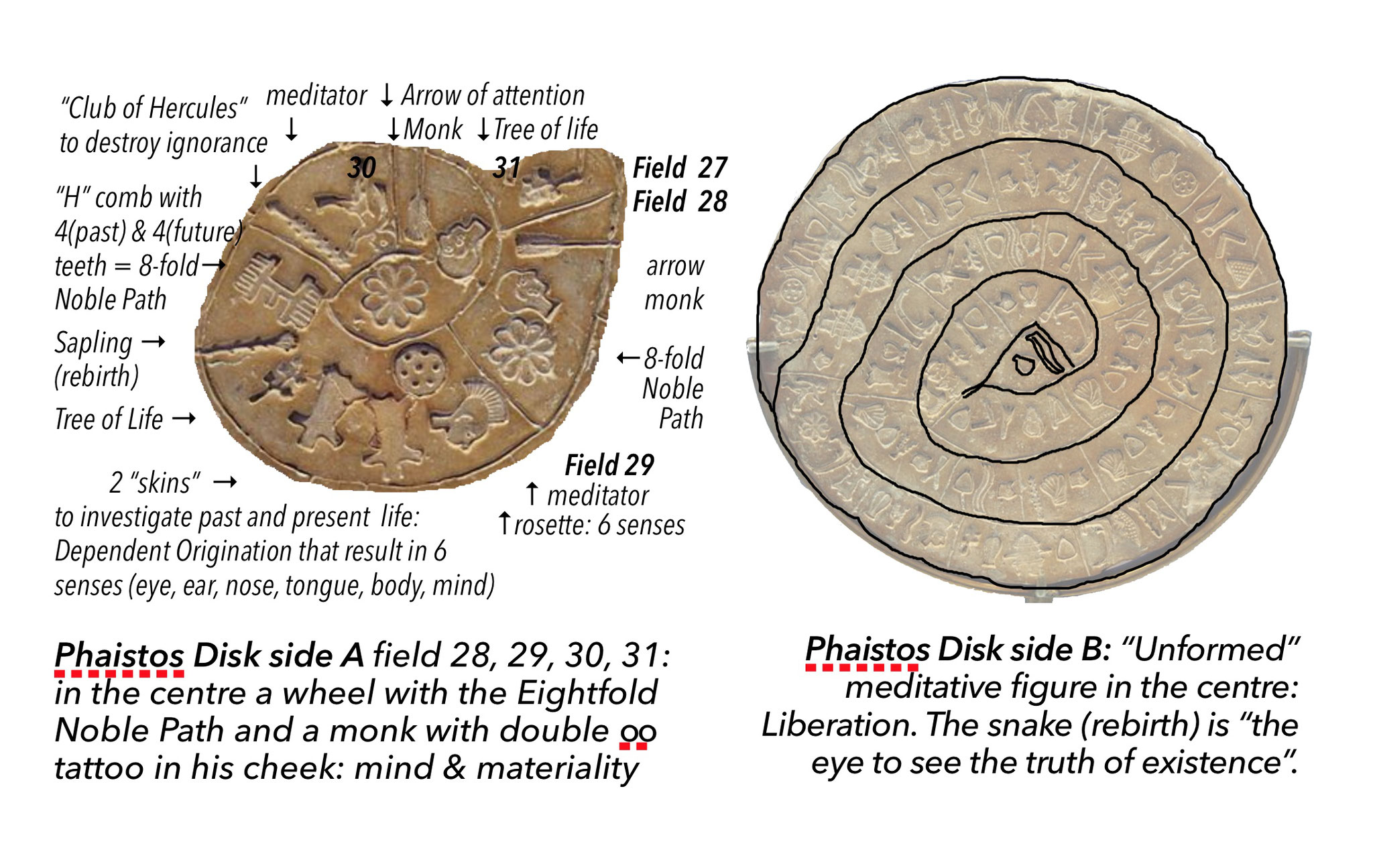 Phaistos disk: Eightfold Noble Path and Liberation