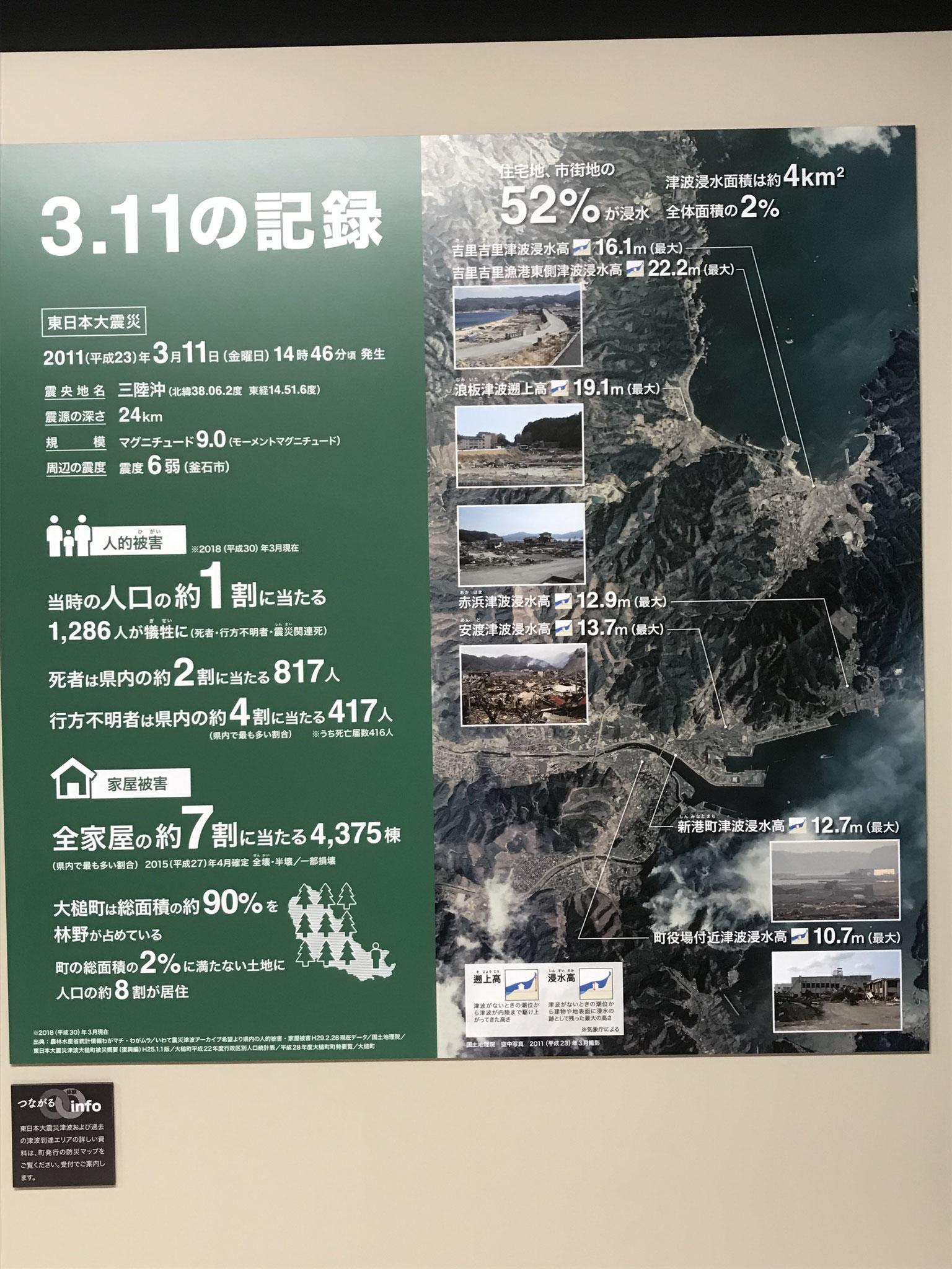 「おしゃっち」2階の震災伝承展示室のパネル