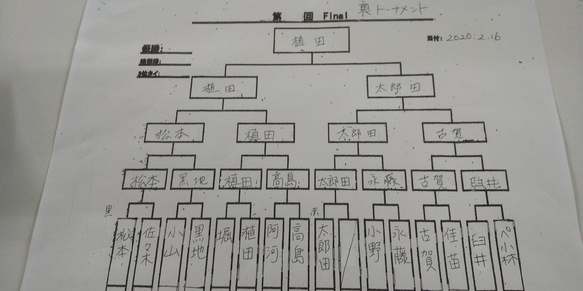 1先の裏トーナメント