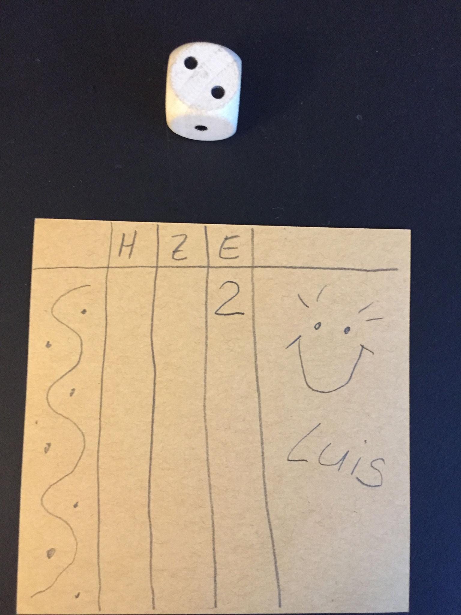 Dann beginnt ihr zu würfeln. Immer abwechseln. Luis ist dran. Er würfelt 2. Das ist wenig. Er schreibt die 2 zu den Einern.