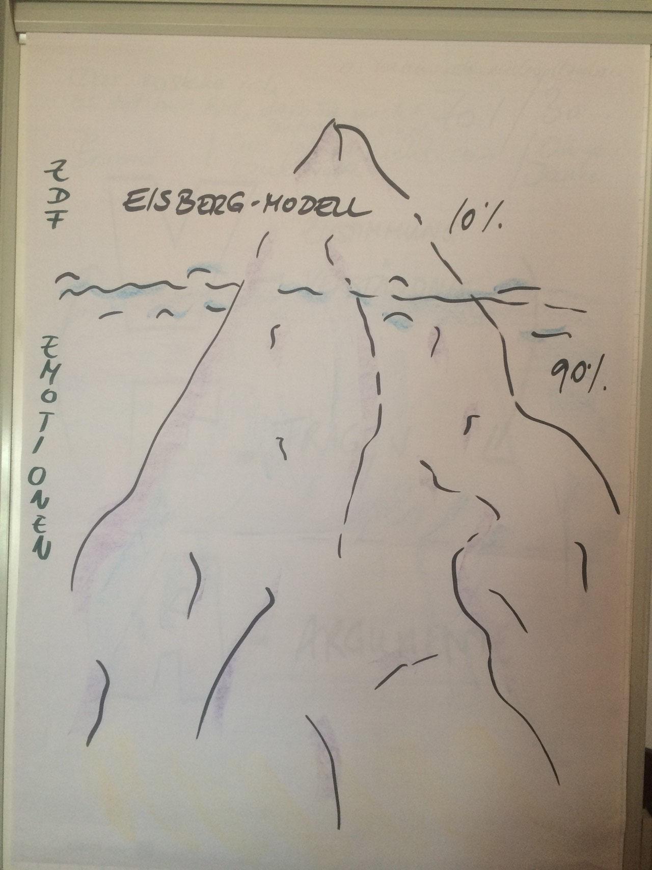 Das Eisberg-Modell (Ulrike Neid, www.kundenliebling.de, Idee: Buch 'Der Flipchart-Coach')