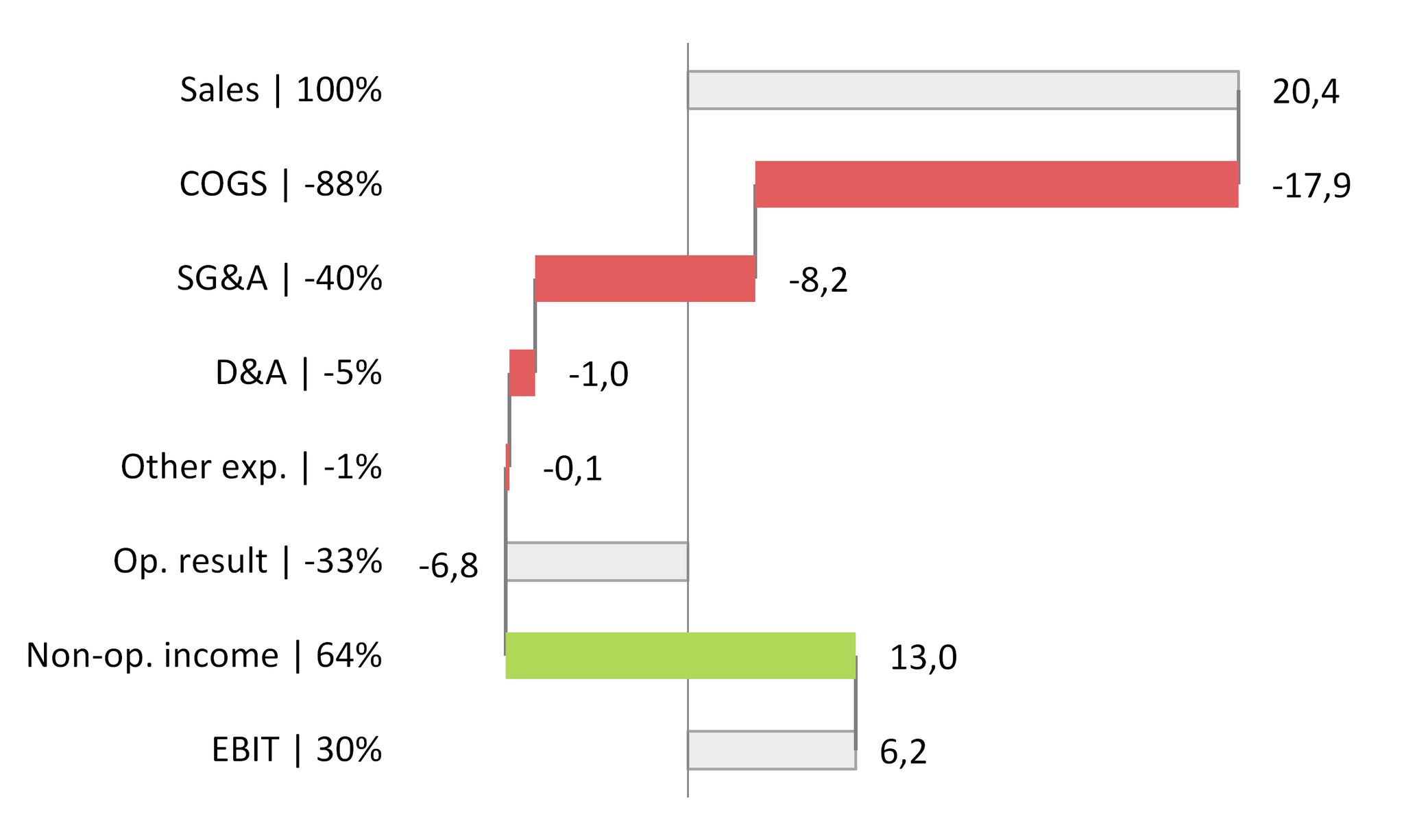 Rotated waterfall chart cross y-axis