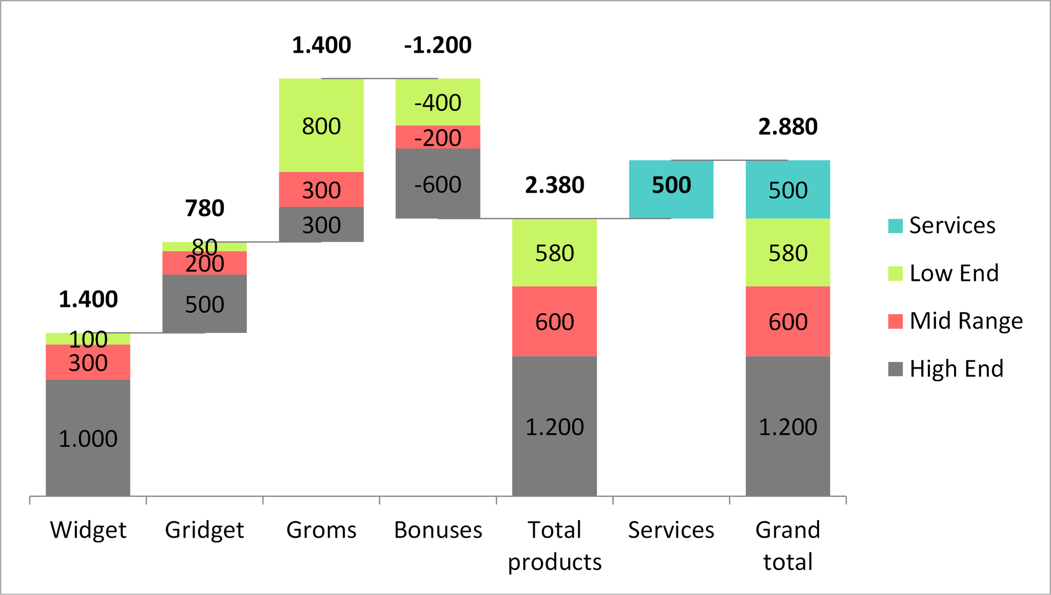 Stacked waterfall chart with negative stacks