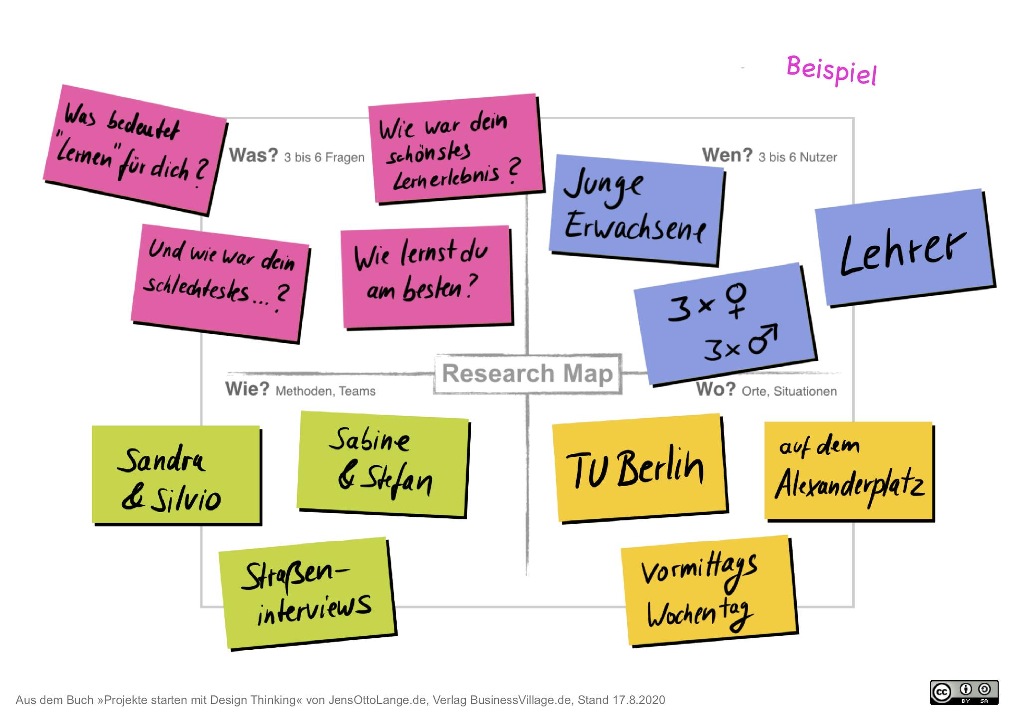 8. Research Map-Template herunterladen