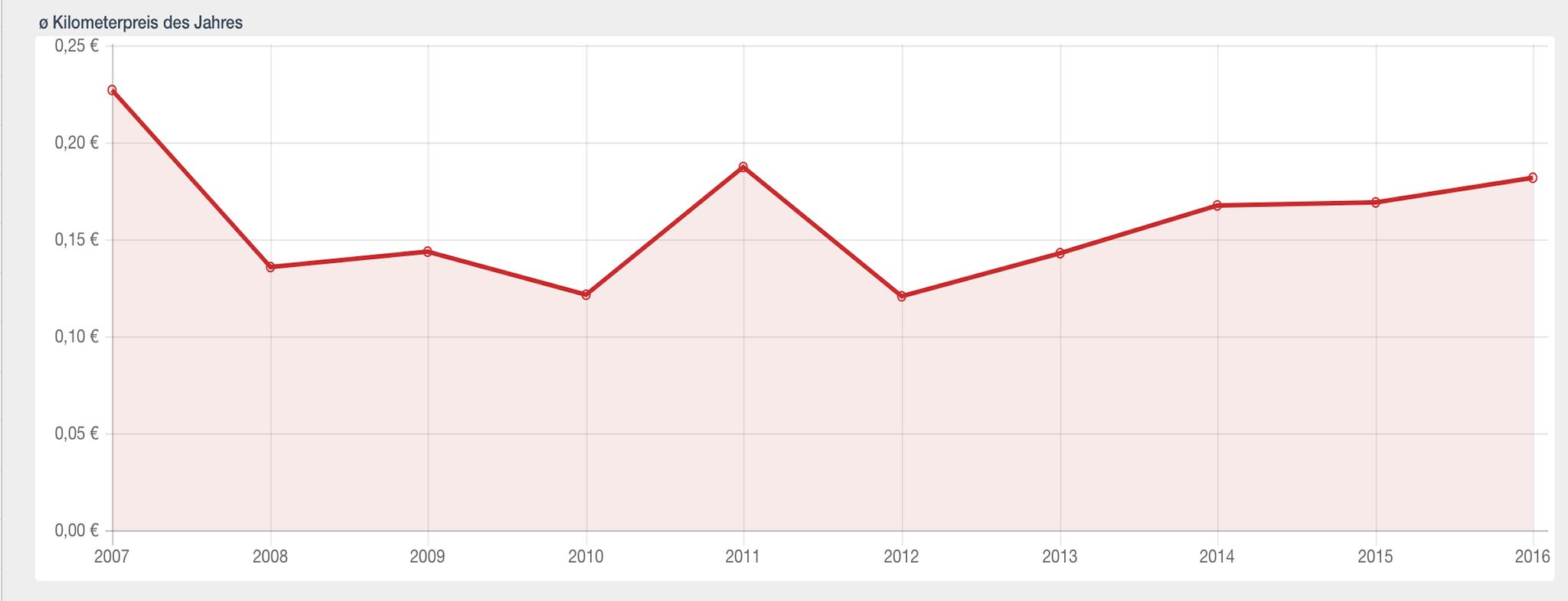Der durchschnittliche Kilometerpreis des Jahres im Verlauf aller Jahre.