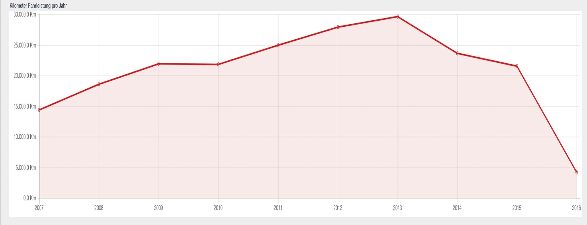 Wie viele Kilometer Fahrleistung pro Jahr im Verlauf?