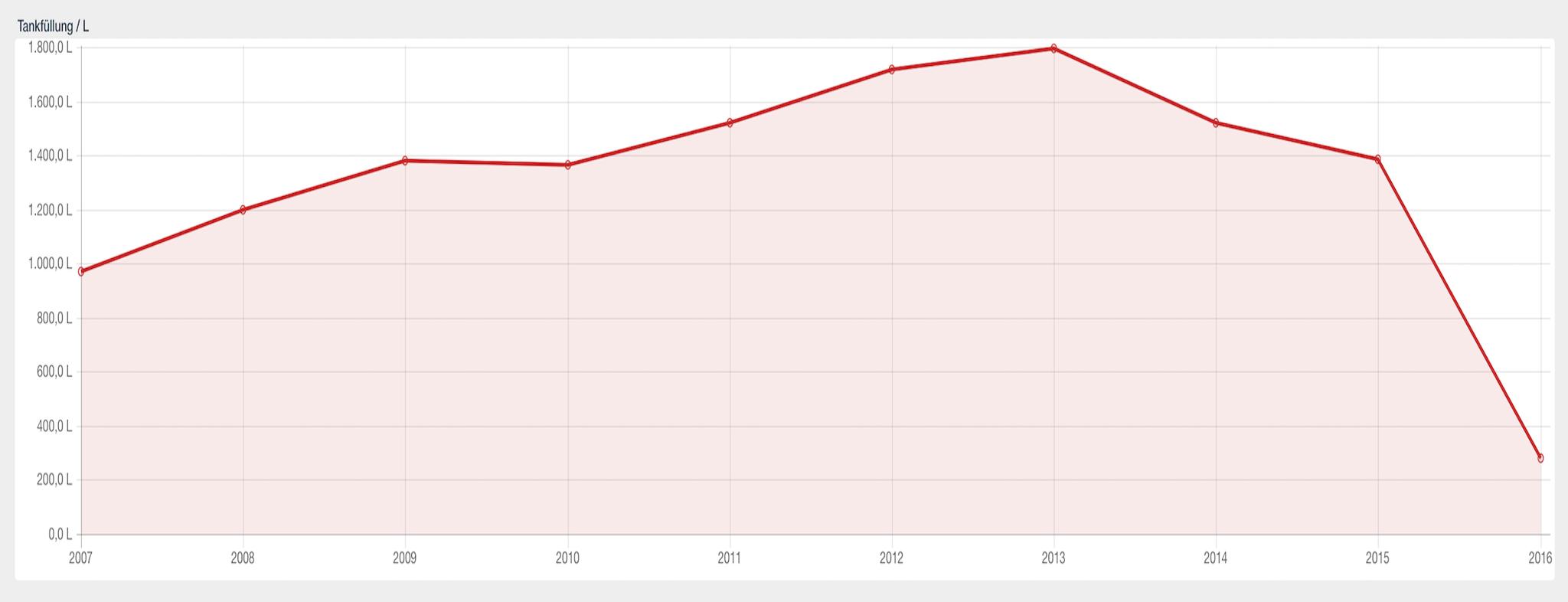 Die gesamte Menge Sprit pro Jahr und aller Jahre im Verlauf als Liniendiagramm.