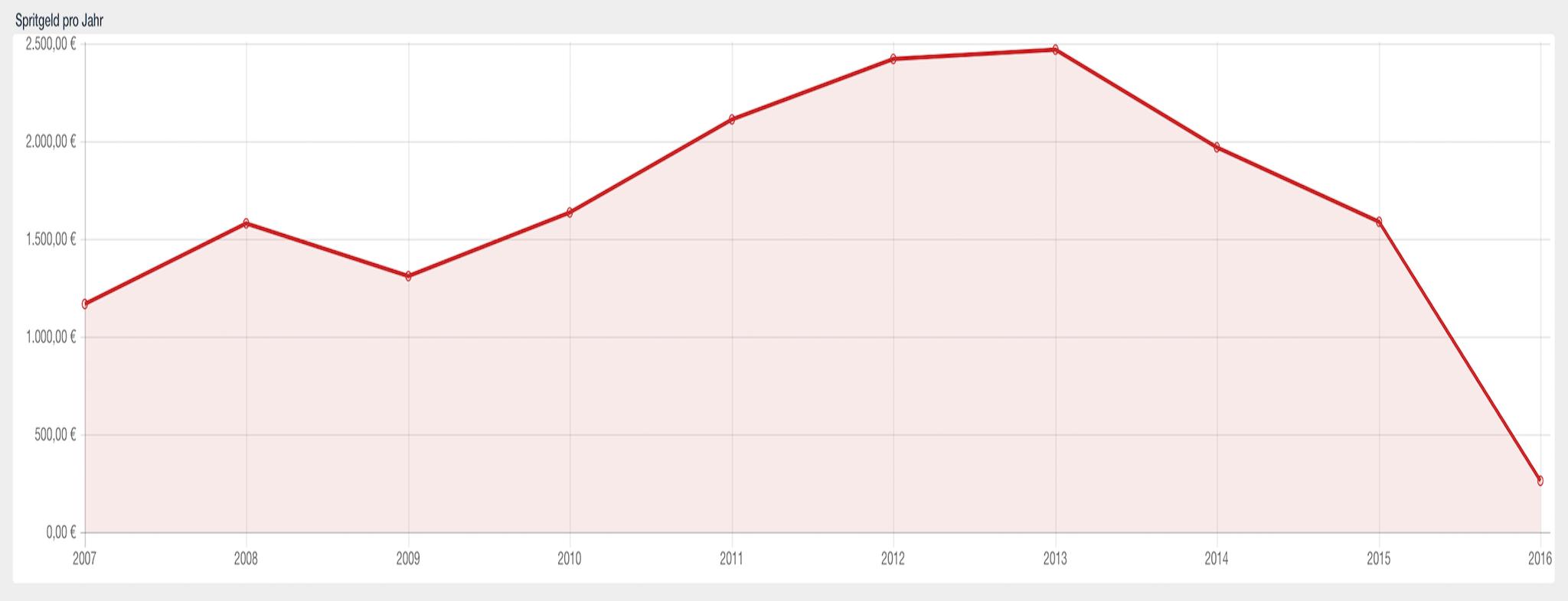 Was wurde pro Jahr jeweils an Spritgeld ausgegeben?