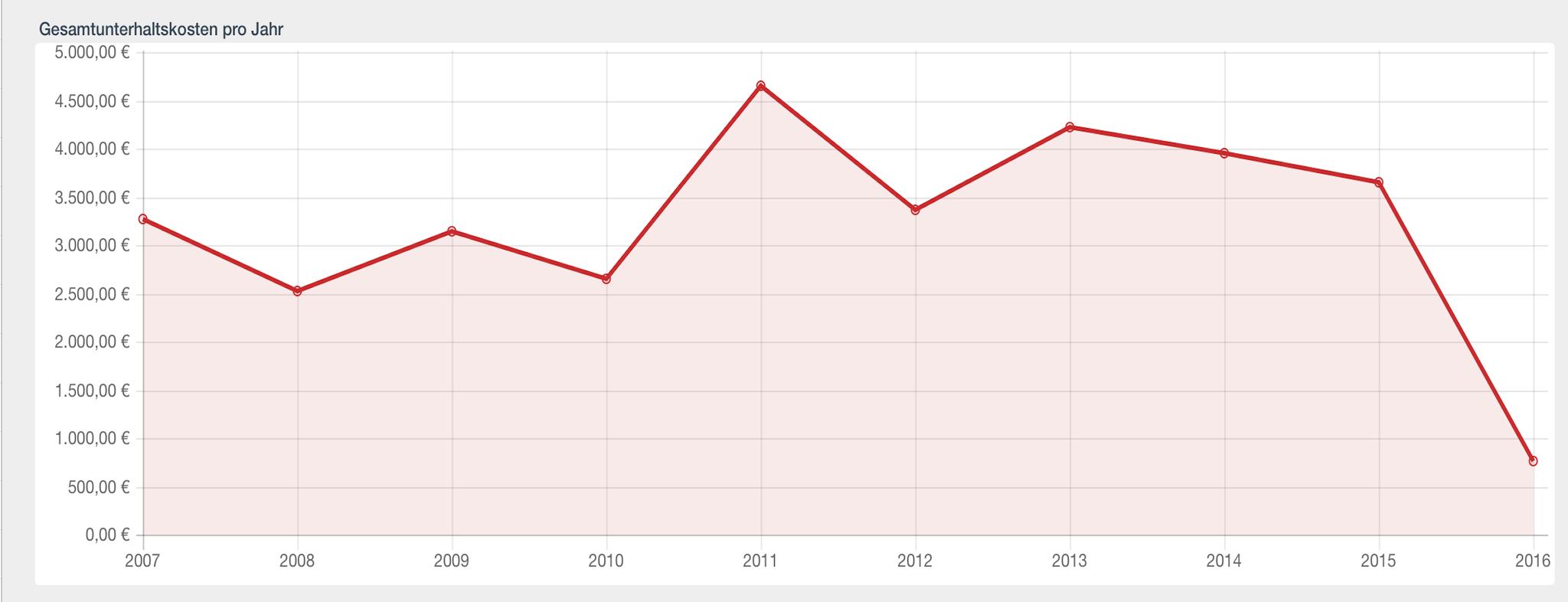 Die Gesamtunterhaltskosten aller Jahre als Liniendiagramm.