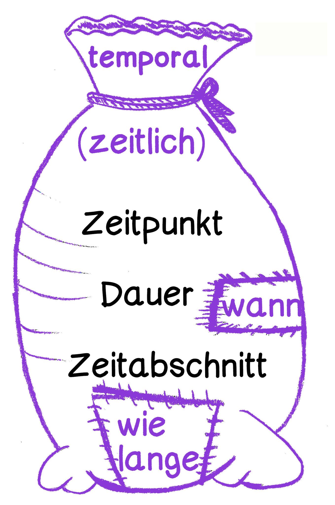 Arbeitsblätter zu den Präpositionen - Lernwerkstatt für Deutsch