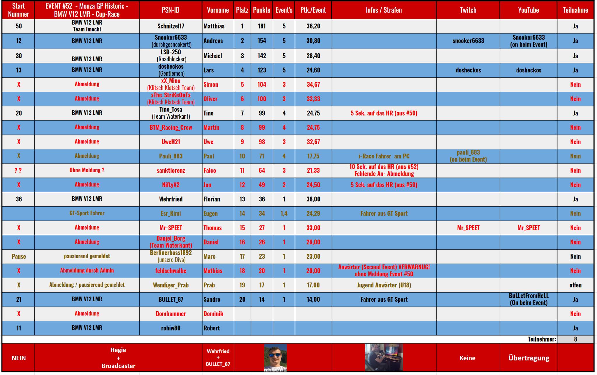 052 - BMW V12 LMR - Nazionale Monza GP Historic (24.01.2021) rollierende Rangliste