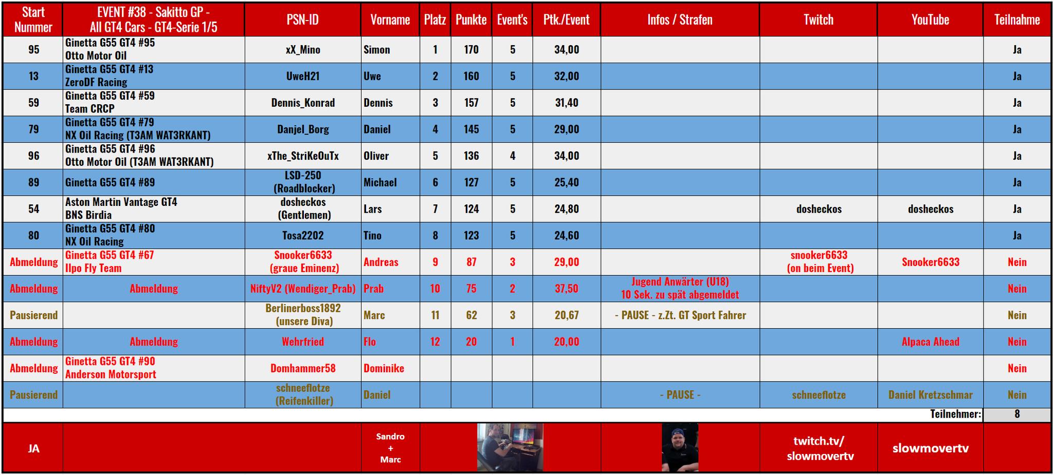 """038 Sakitto GP - Klasse """"GT4"""" offen (22.03.2020) / Saison II / 1 von 5"""
